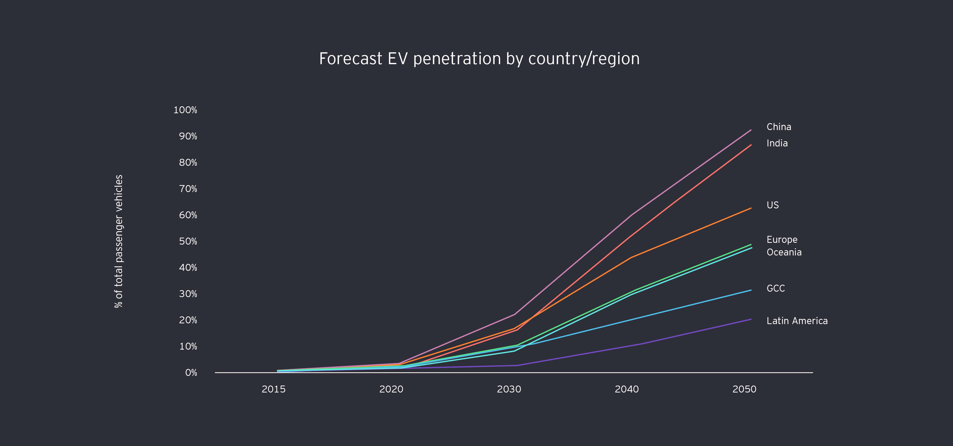 Forecast EV penetration by country/region graph