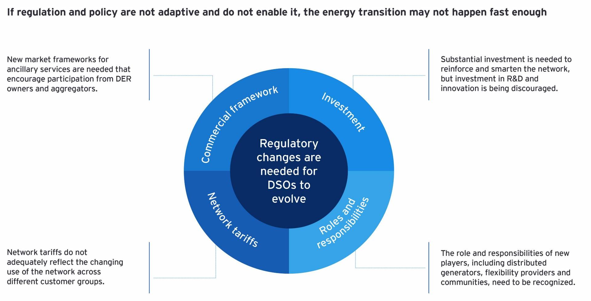 Gráfico de mudanças nas regulamentações