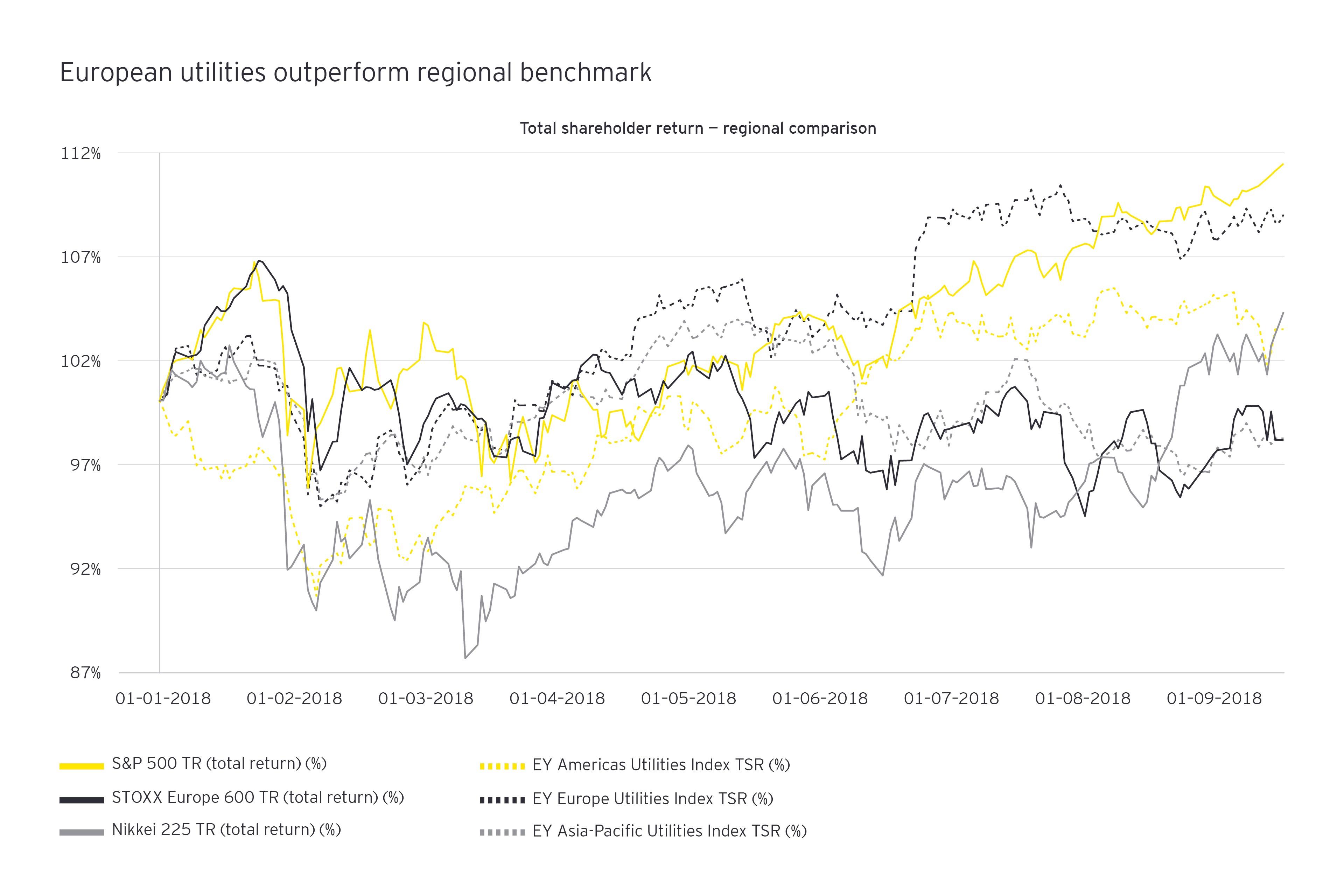 Total shareholder return regional comparison