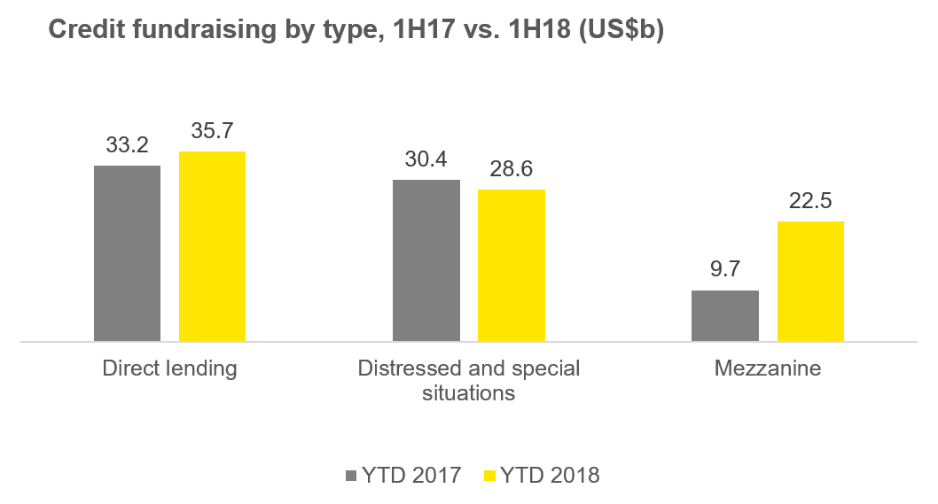 Credit fundraising by type, 1H17 vs. 1H18 (US$b)
