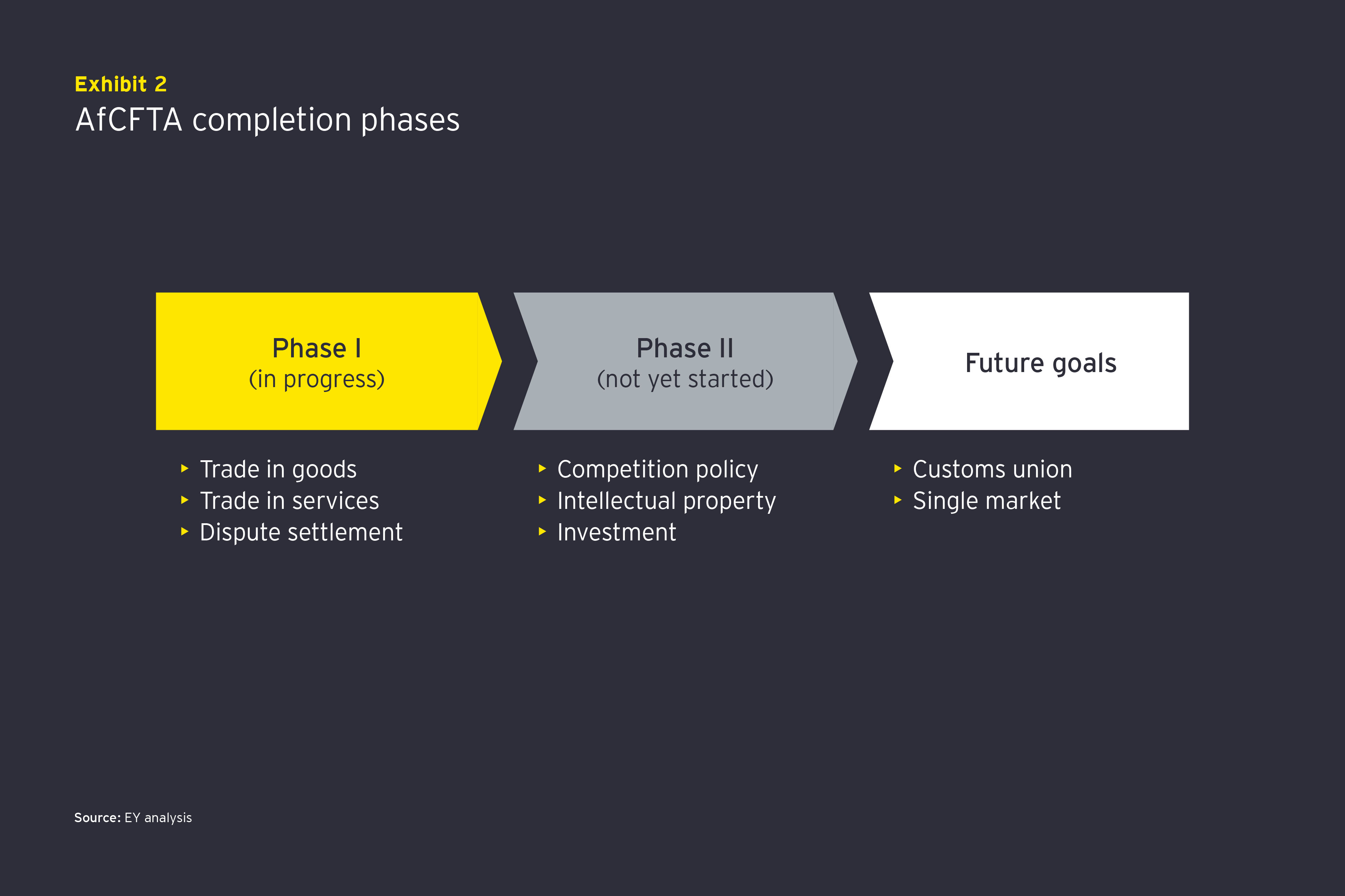 Exhibit 2 AfCFTA completion phases