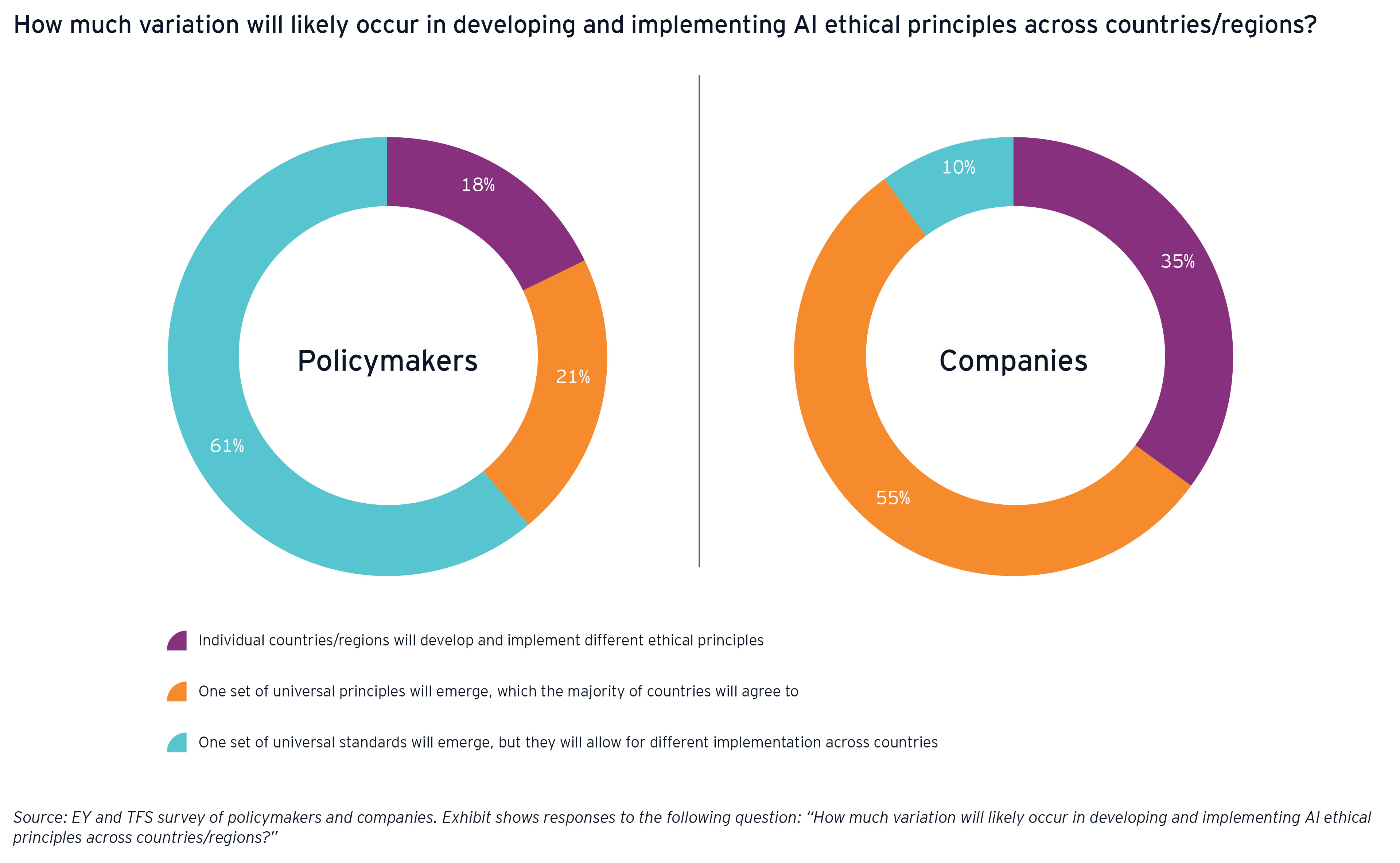 Implementing ai ethical principles across countries graphic