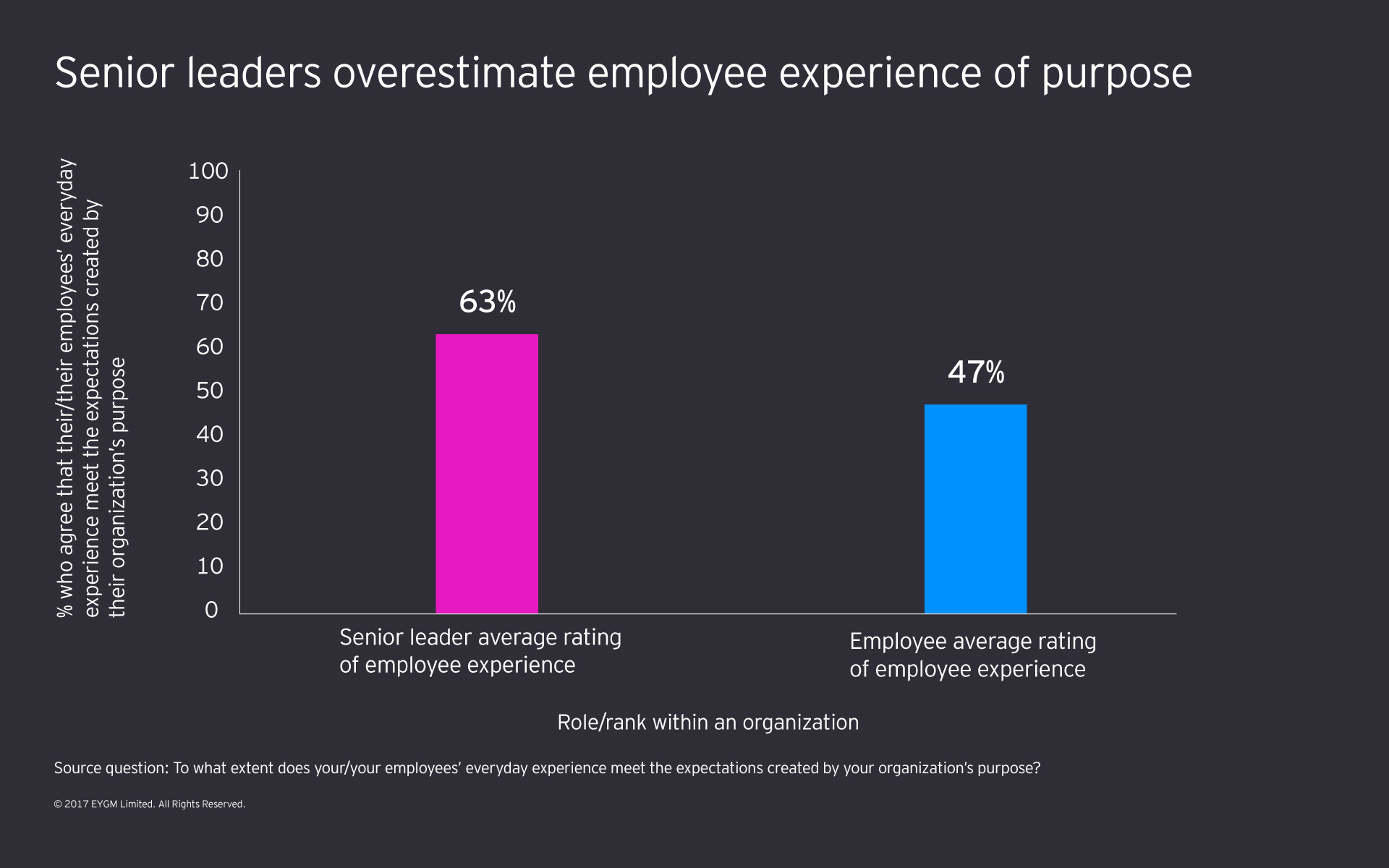 Graph showing how leaders overrate the degree to which employees experience their firm's purpose.