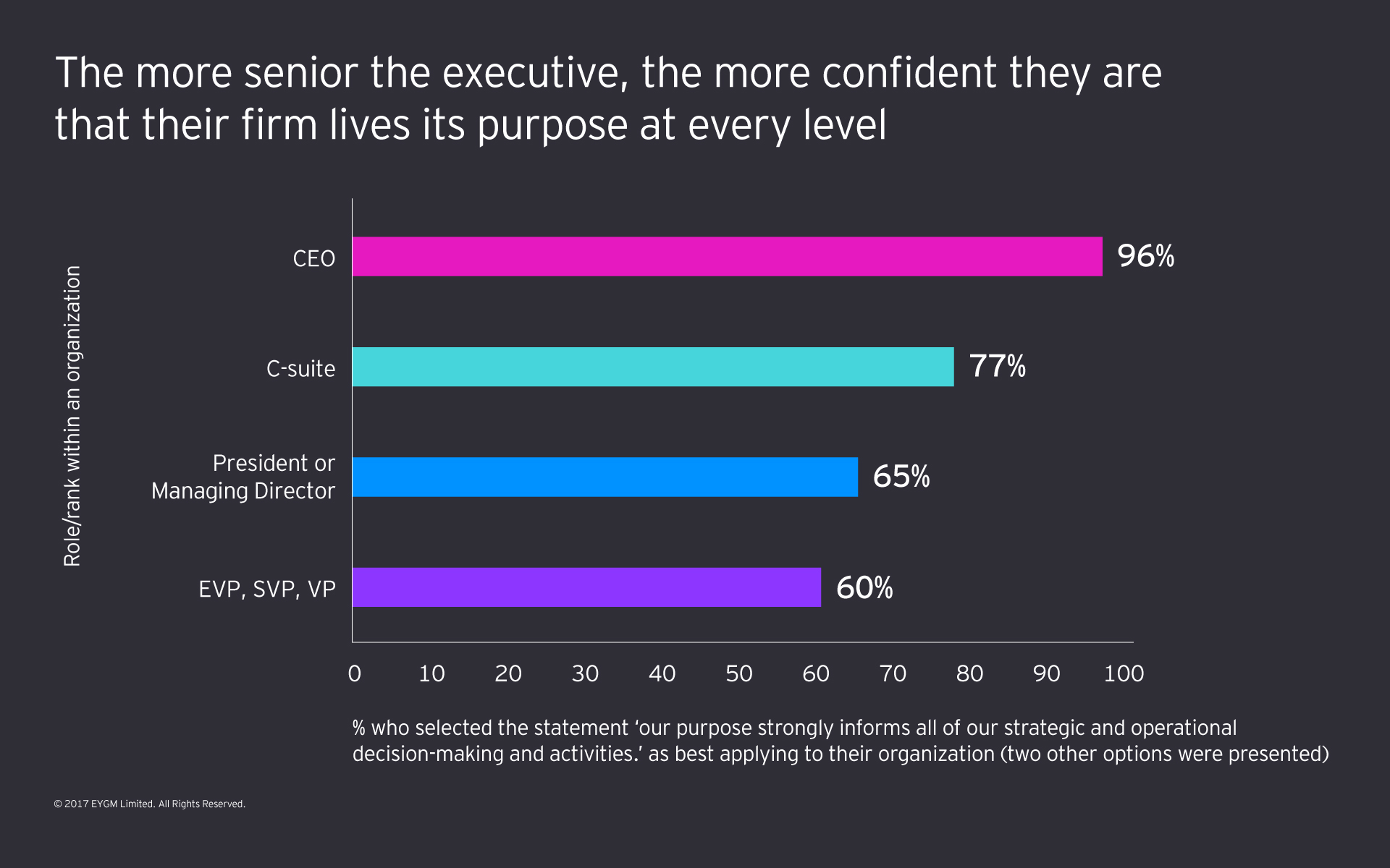 Graph showing that the more senior the executive, the more confident they are that their firm lives its purpose at every level.