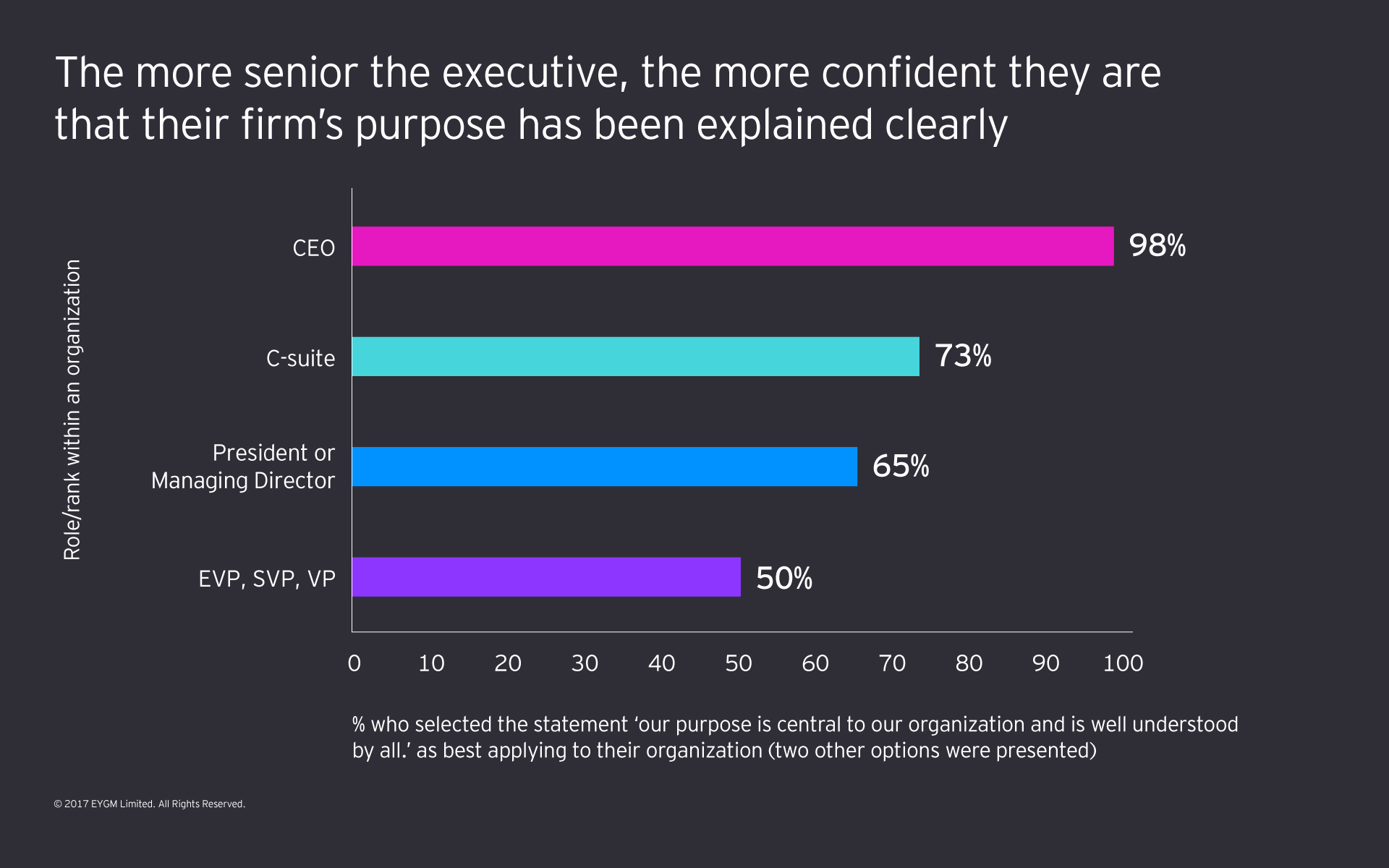 Graph showing that the more senior an executive is, the more confident they are that their firm's purpose has been explained clearly.