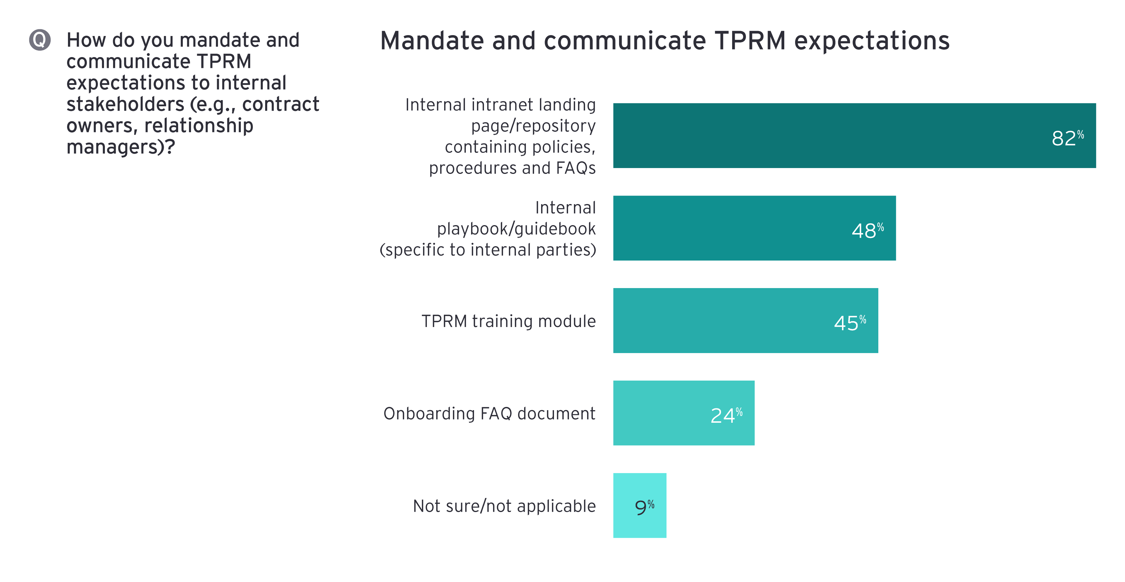Mandate and communicate TPRM expectations