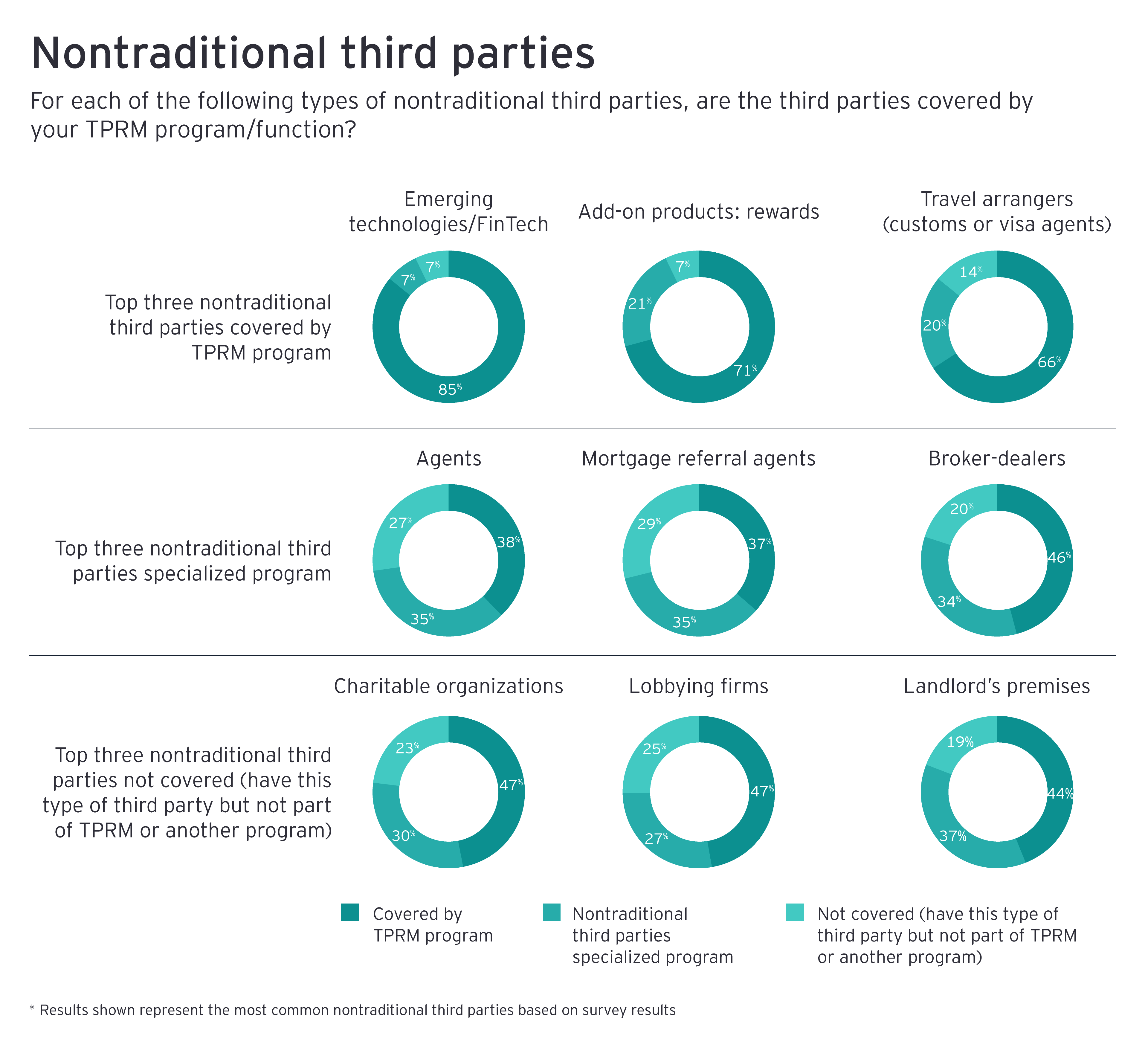 Nontraditional third parties