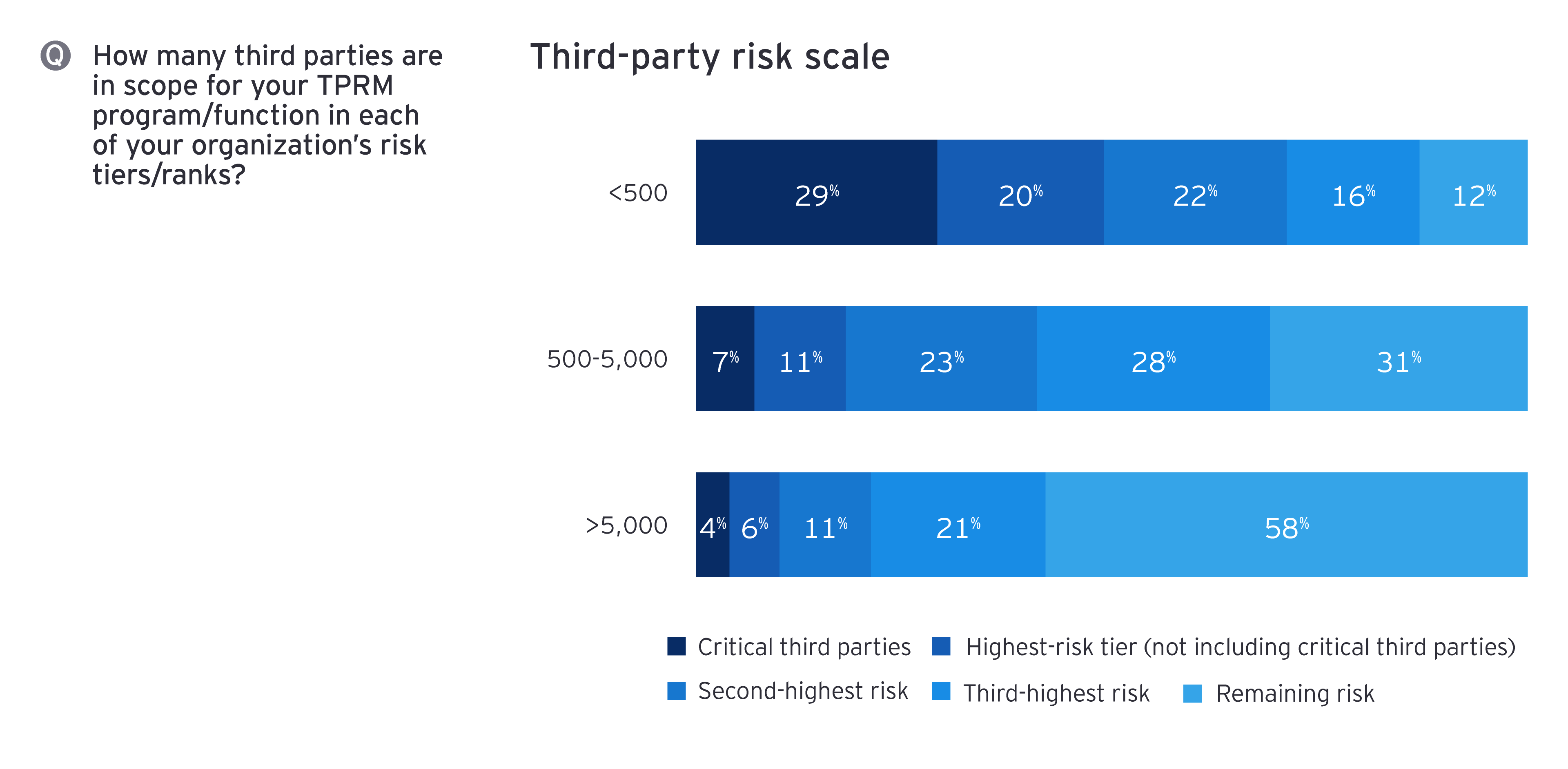 Third-party risk scale