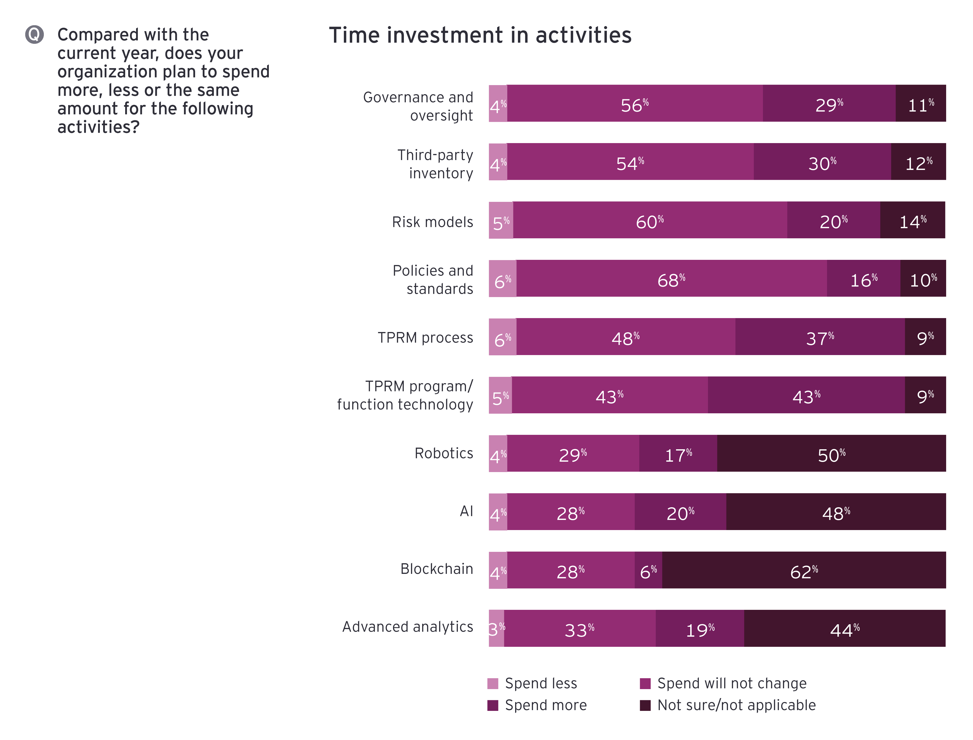 Time investment in activities
