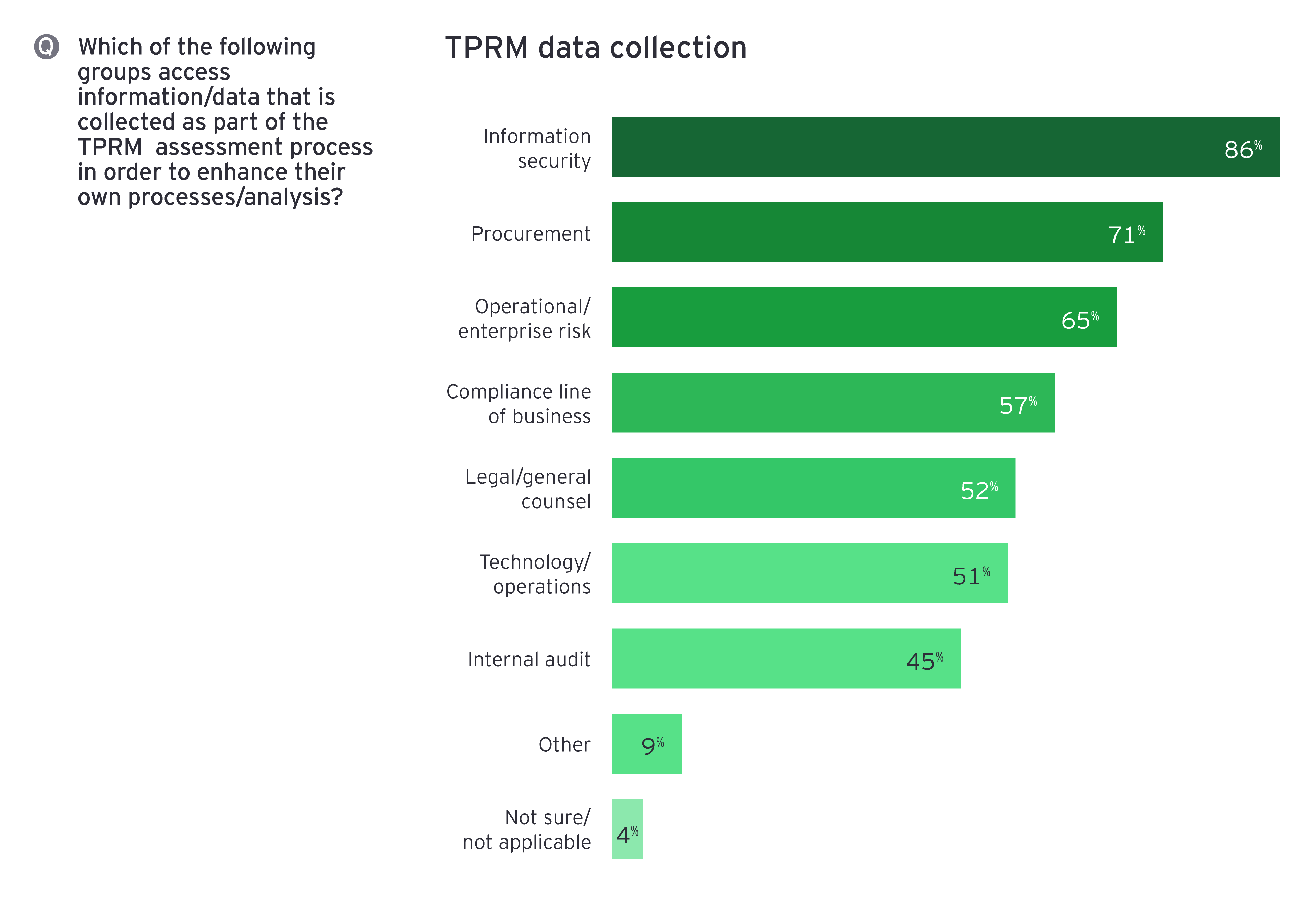 TPRM data collection