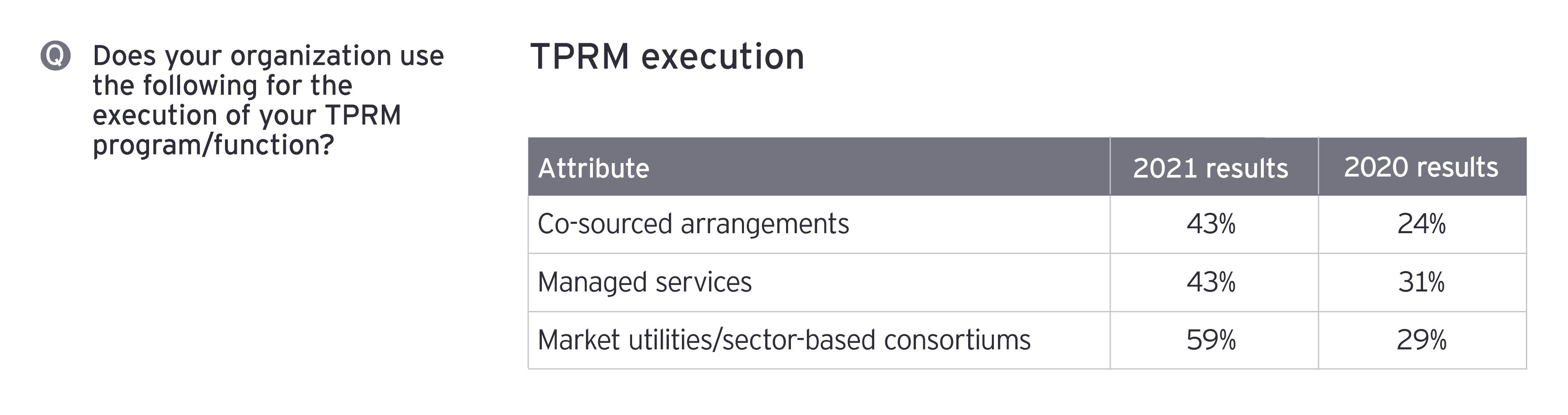 TPRM execution