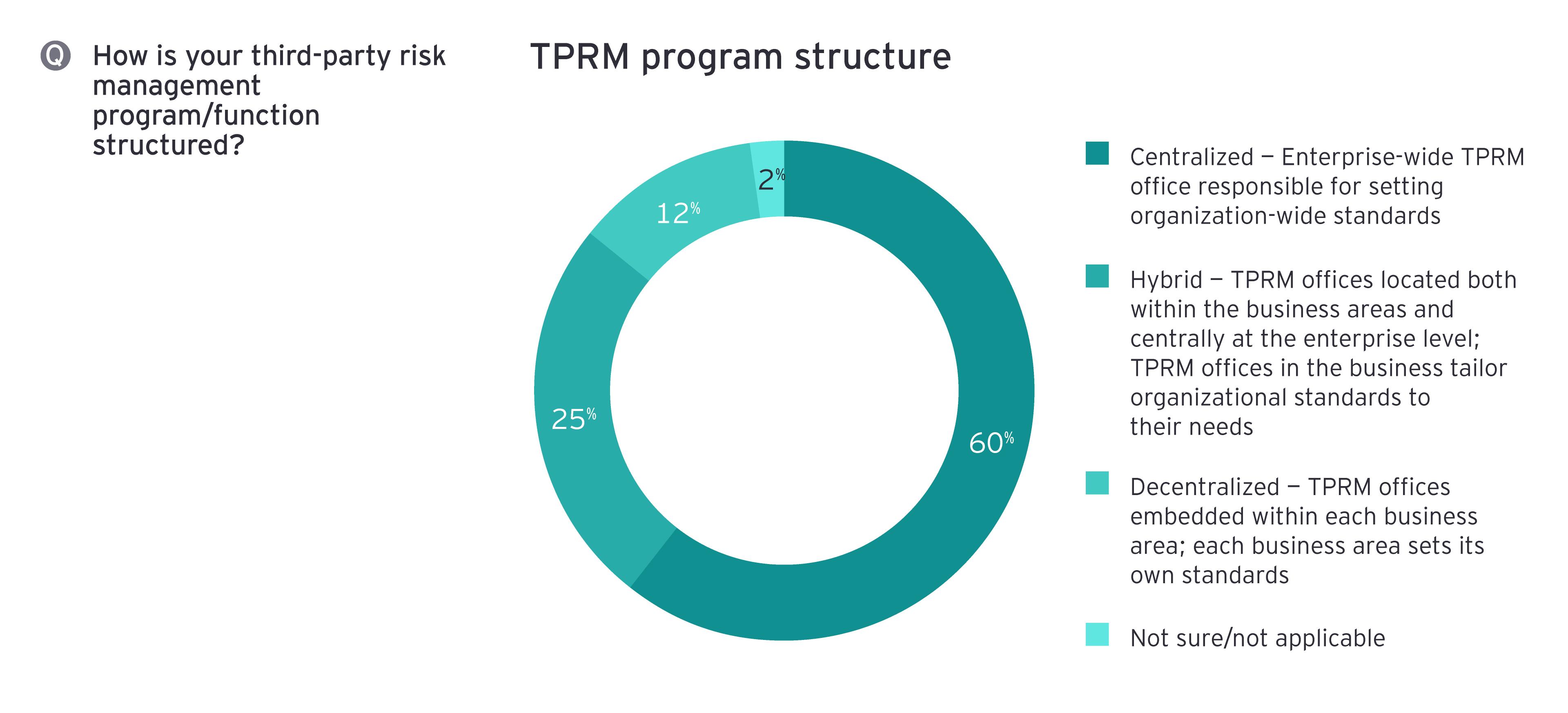 TPRM program structure