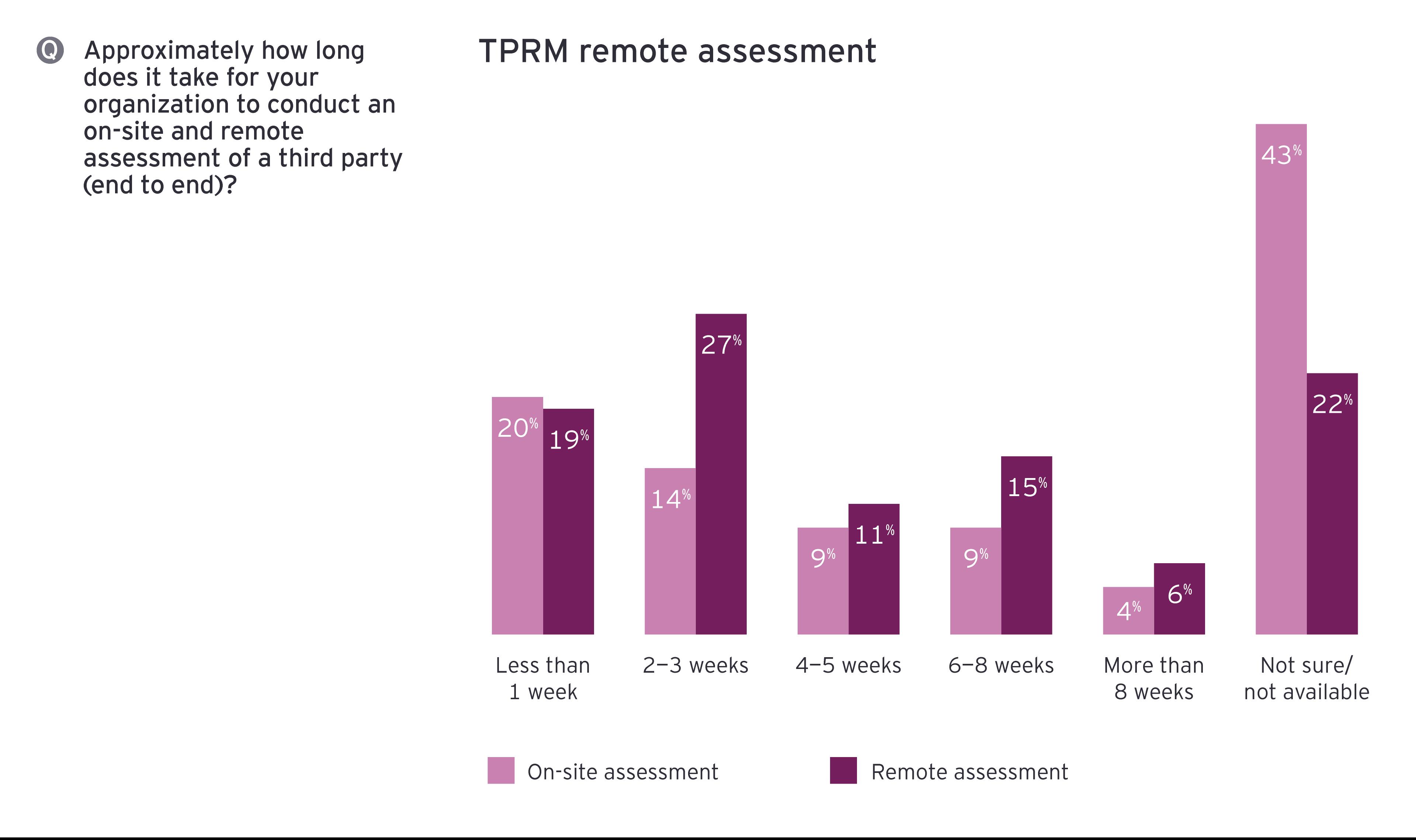 TPRM remote assessment