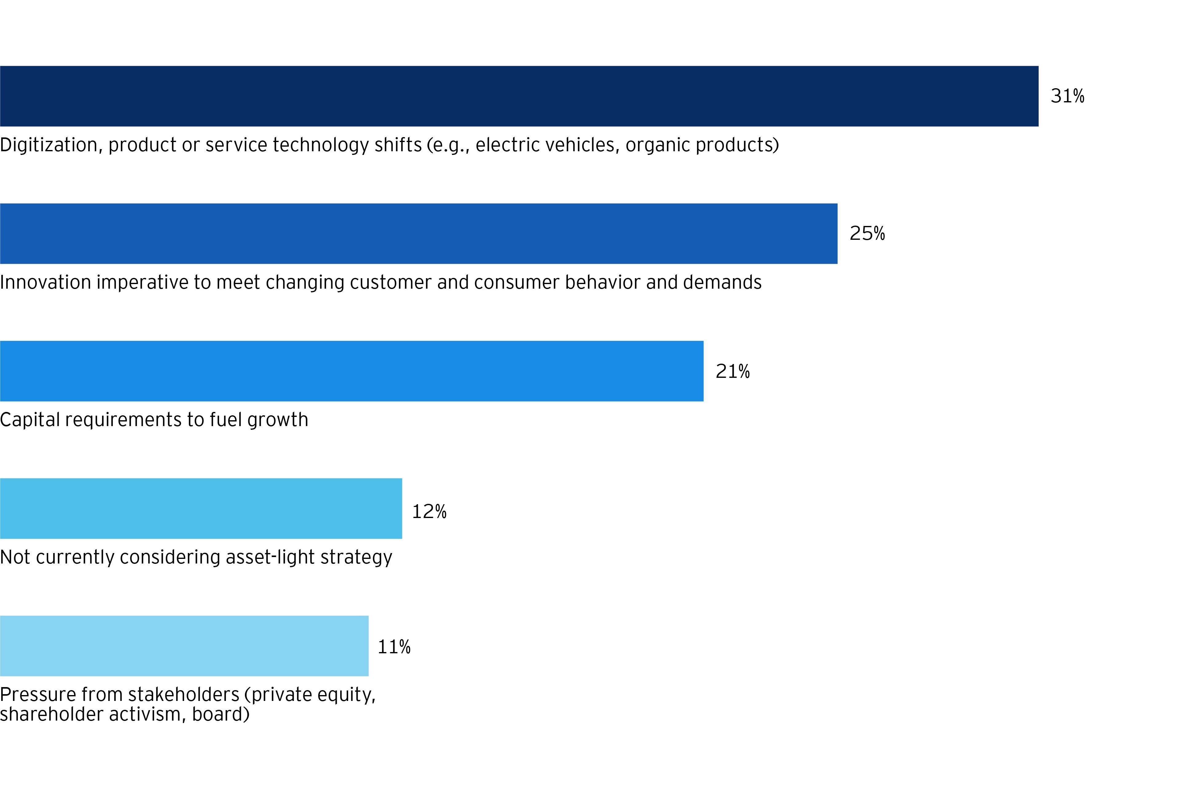 What disruptive forces are driving you to consider an asset-light strategy