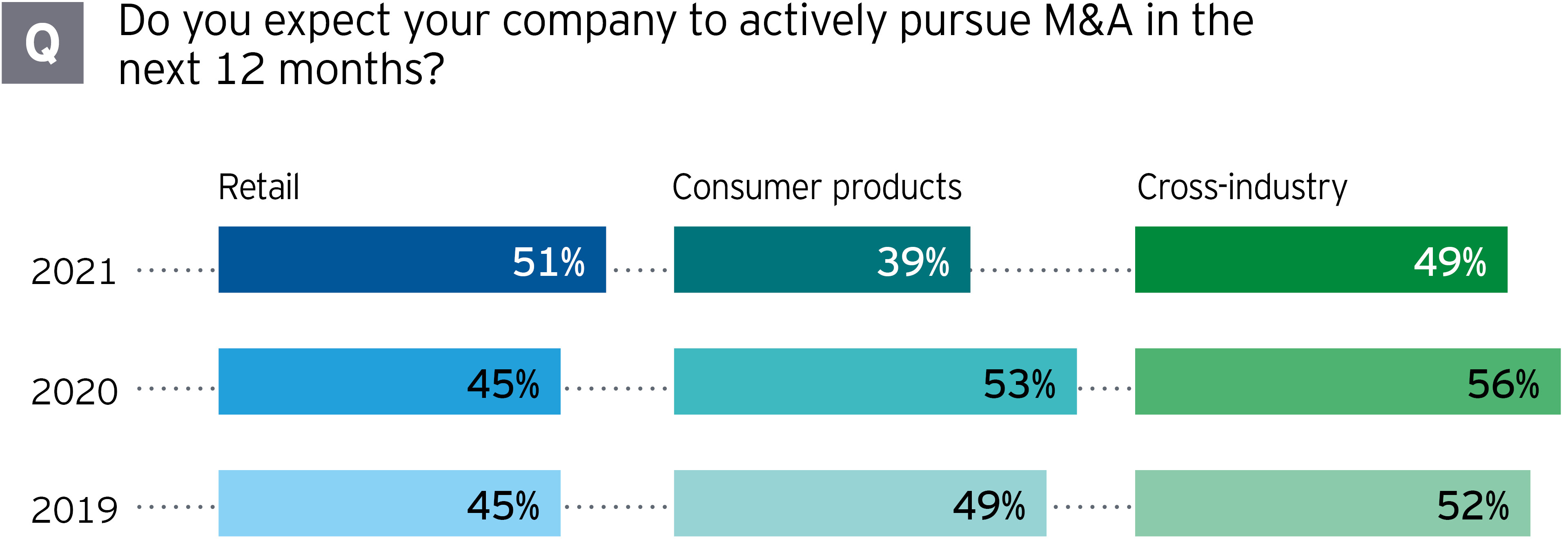 Retailers more likely to undertake M&A than other sectors