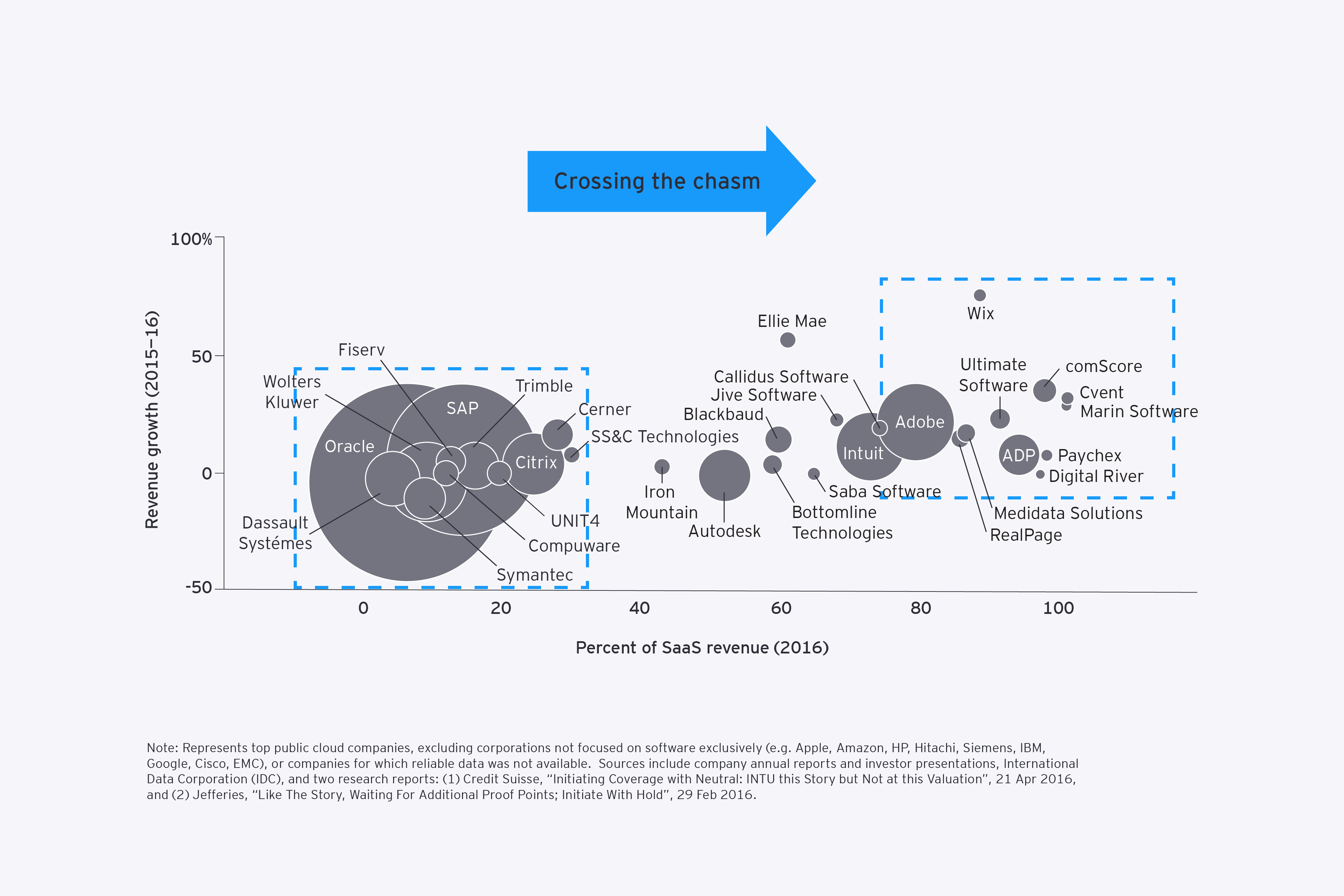 Consolidation opportunities