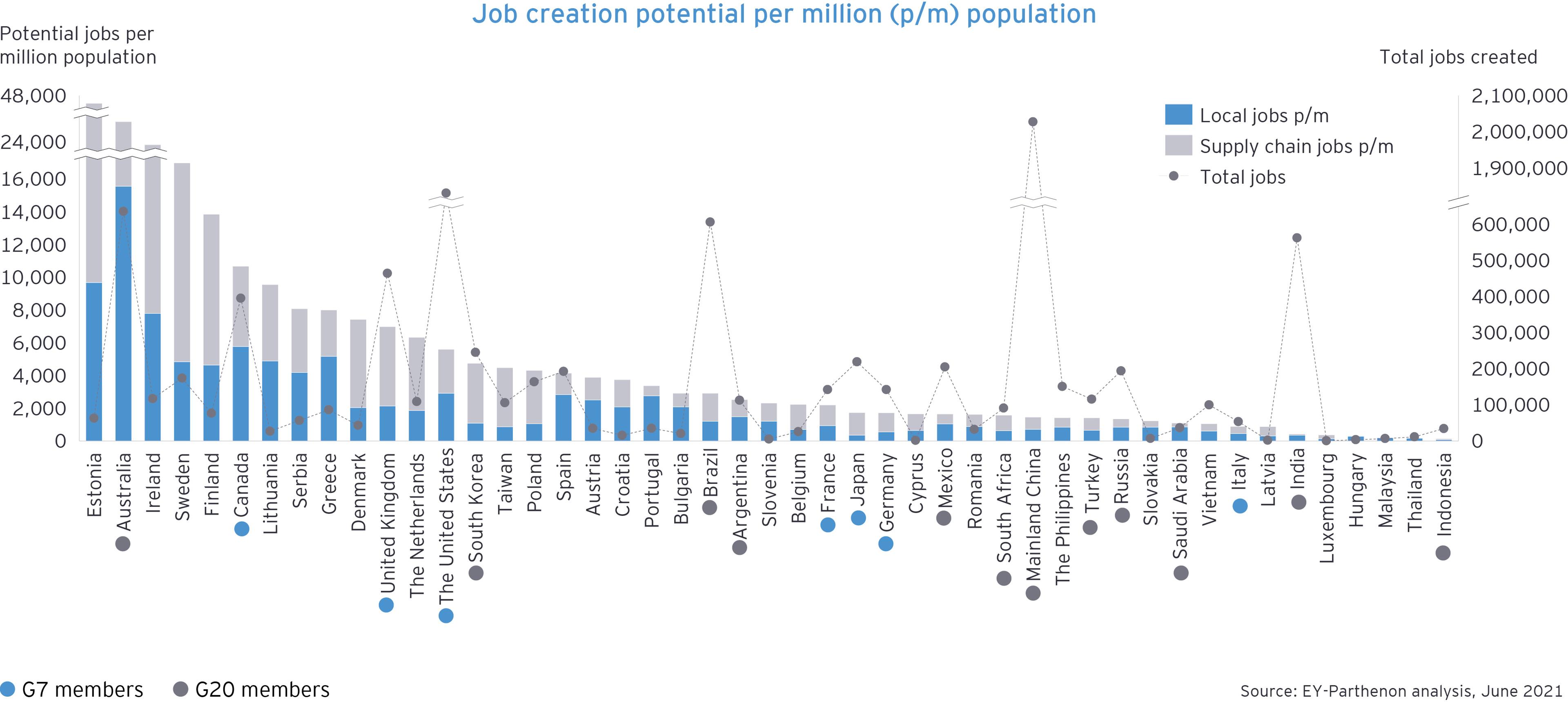 Job creation potential per million population chart 1