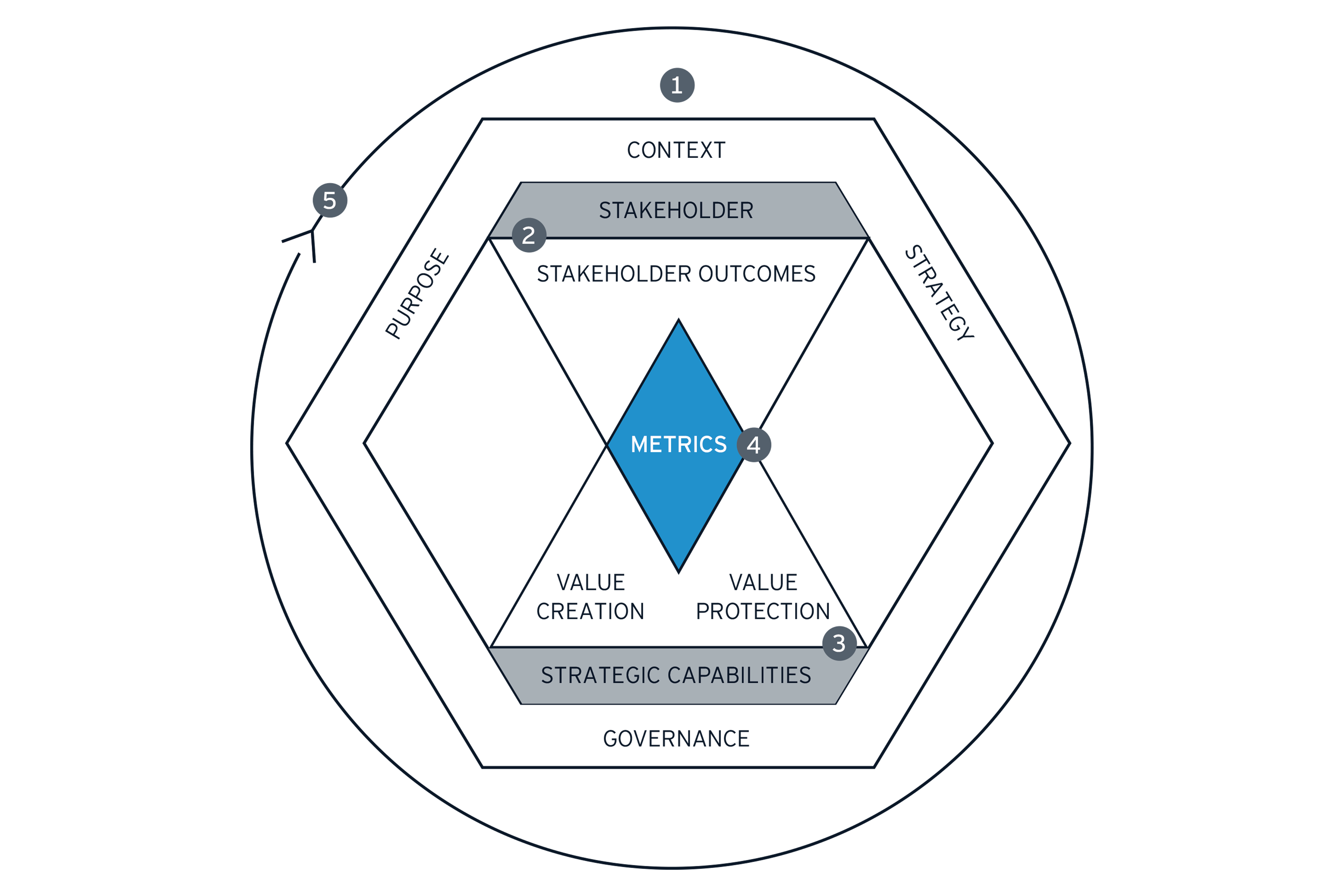 Steps in leveraging long term value framework