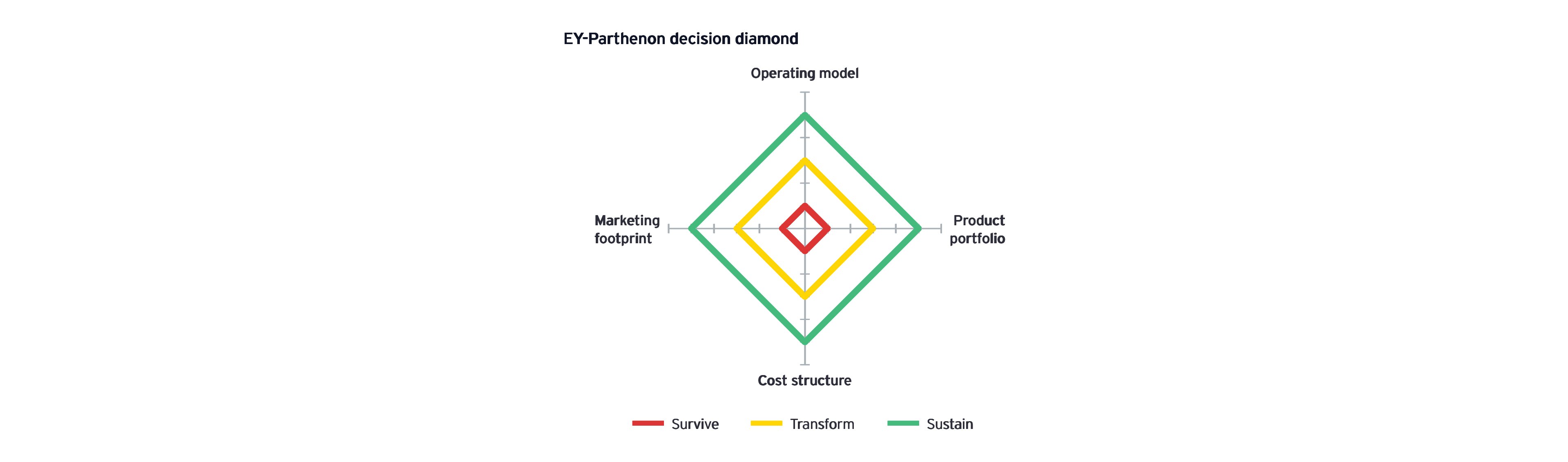 EY-Parthenon decision diamond
