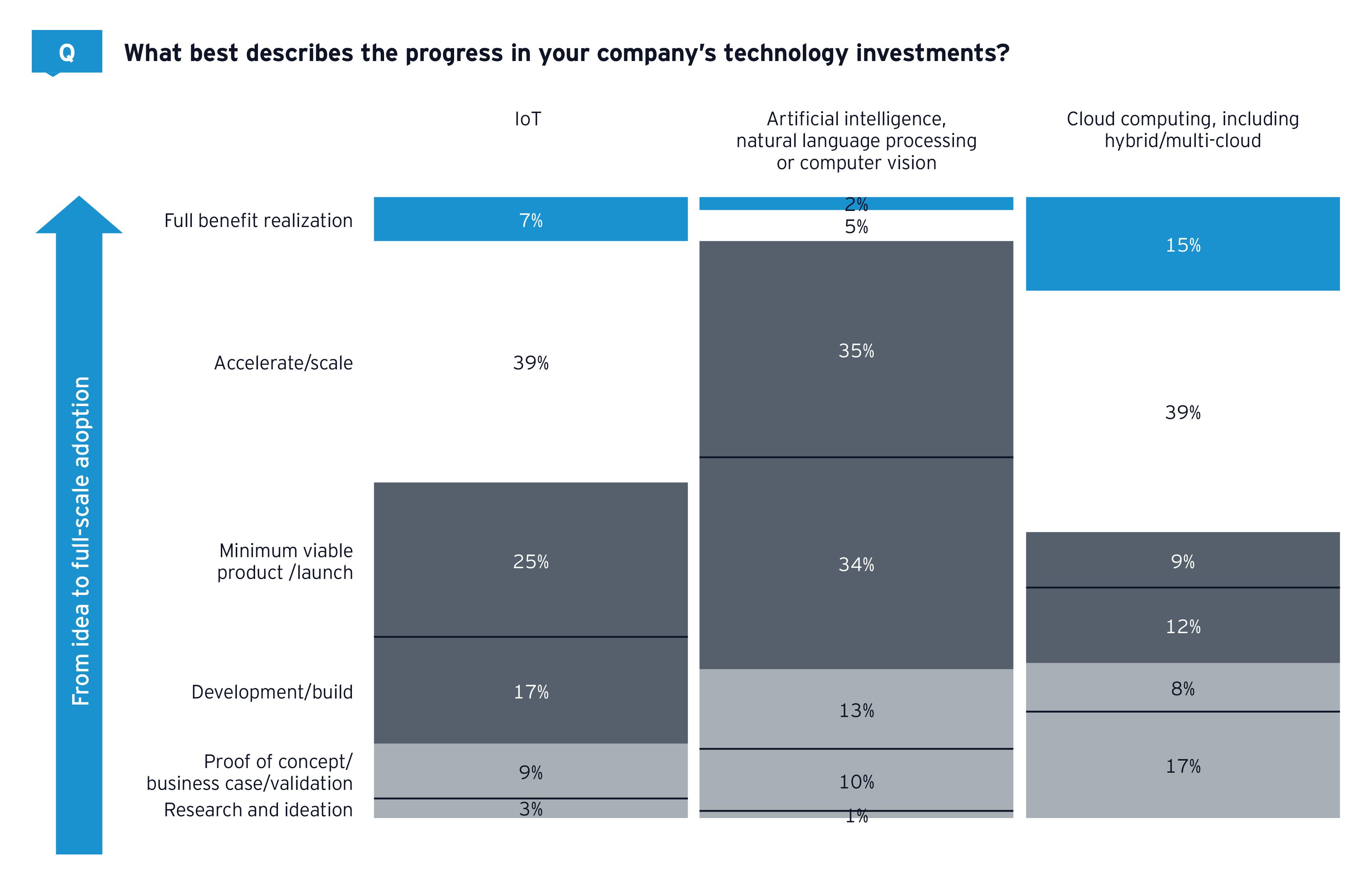 EY-Parthenon DII survey tech sector company progress tech investments