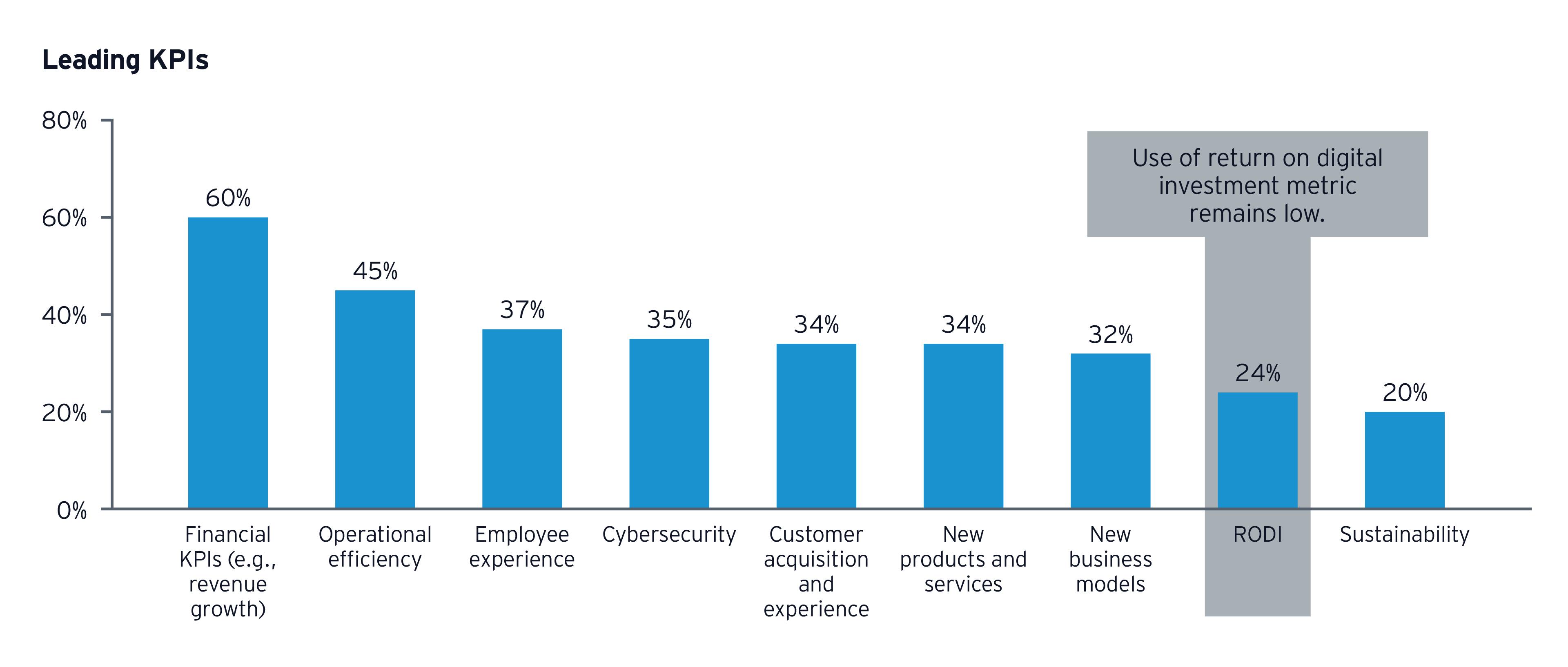 EY-Parthenon DII survey tech sector leading KPIs show low RODI metric