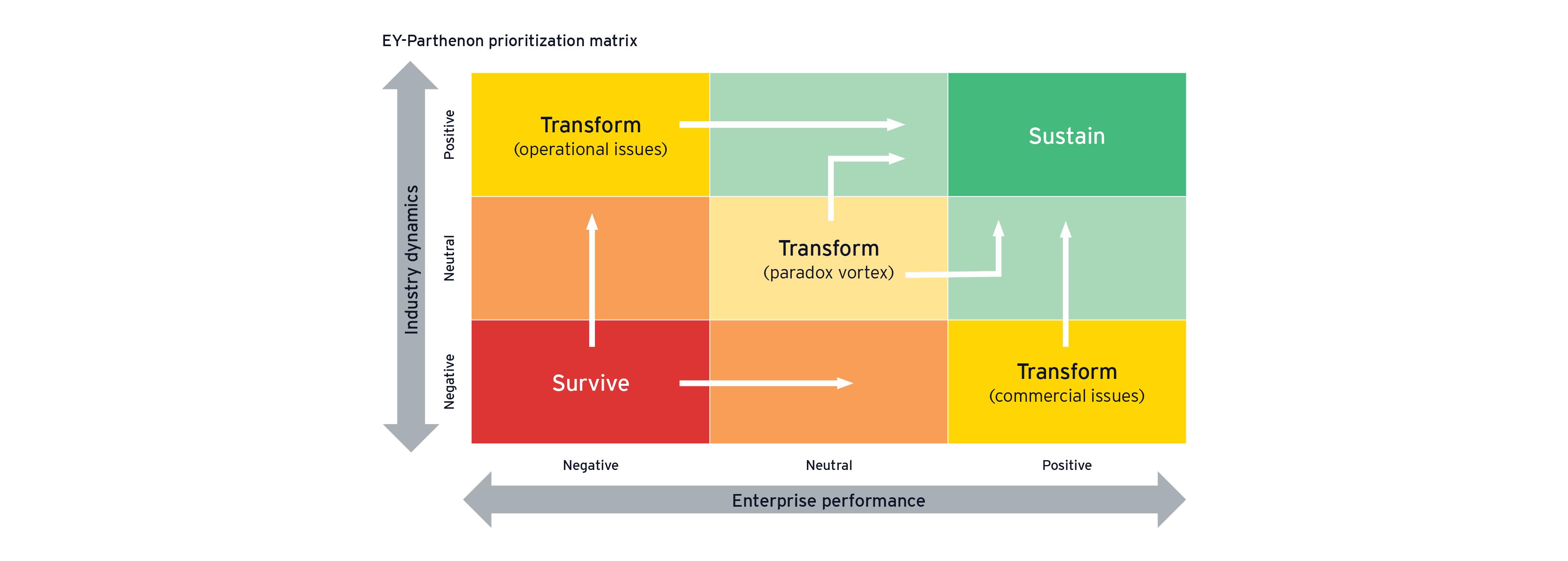 EY-Parthenon prioritization matrix
