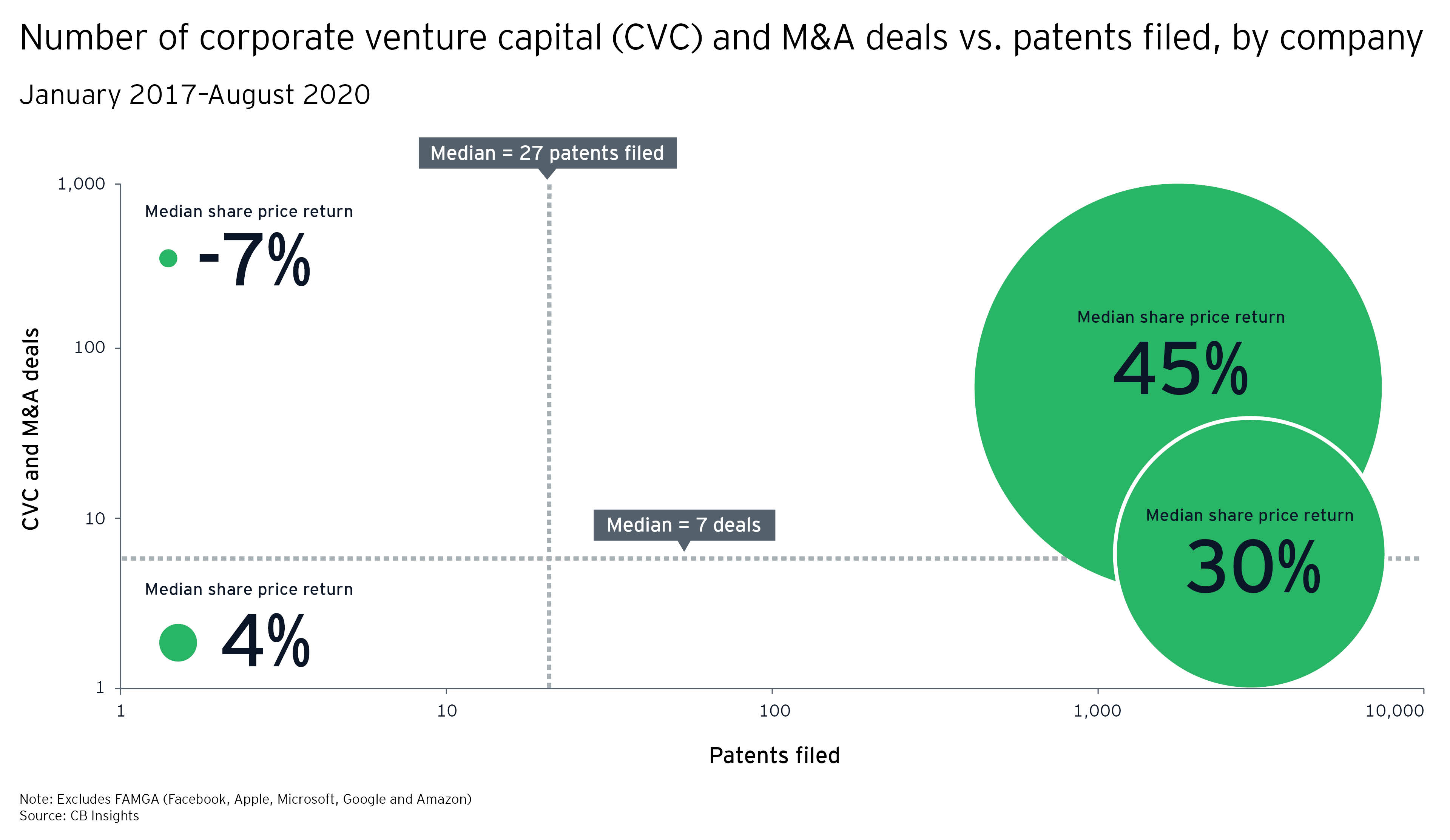 Higher levels of both startup acquisitions and patents result in stronger share price performance