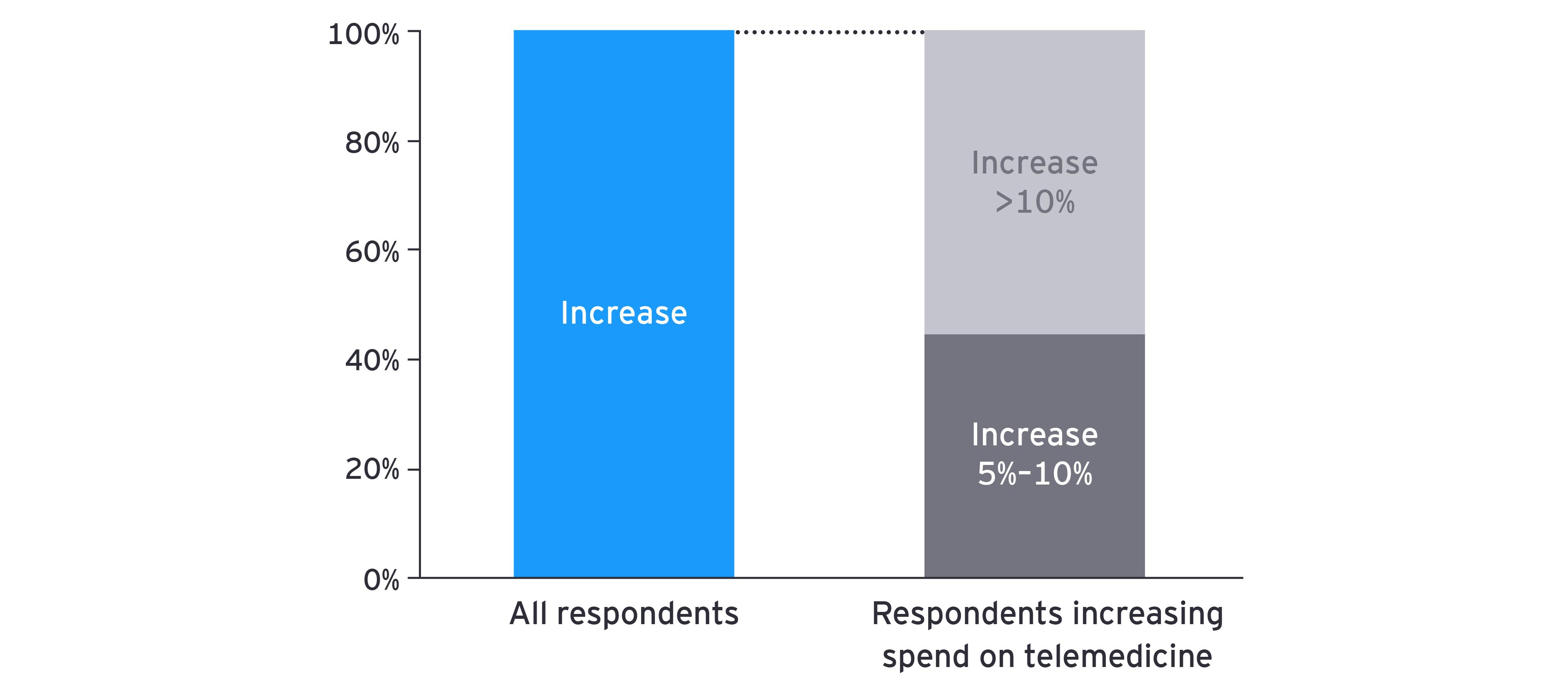 Chart: bars depicting increased spending on telemedicine