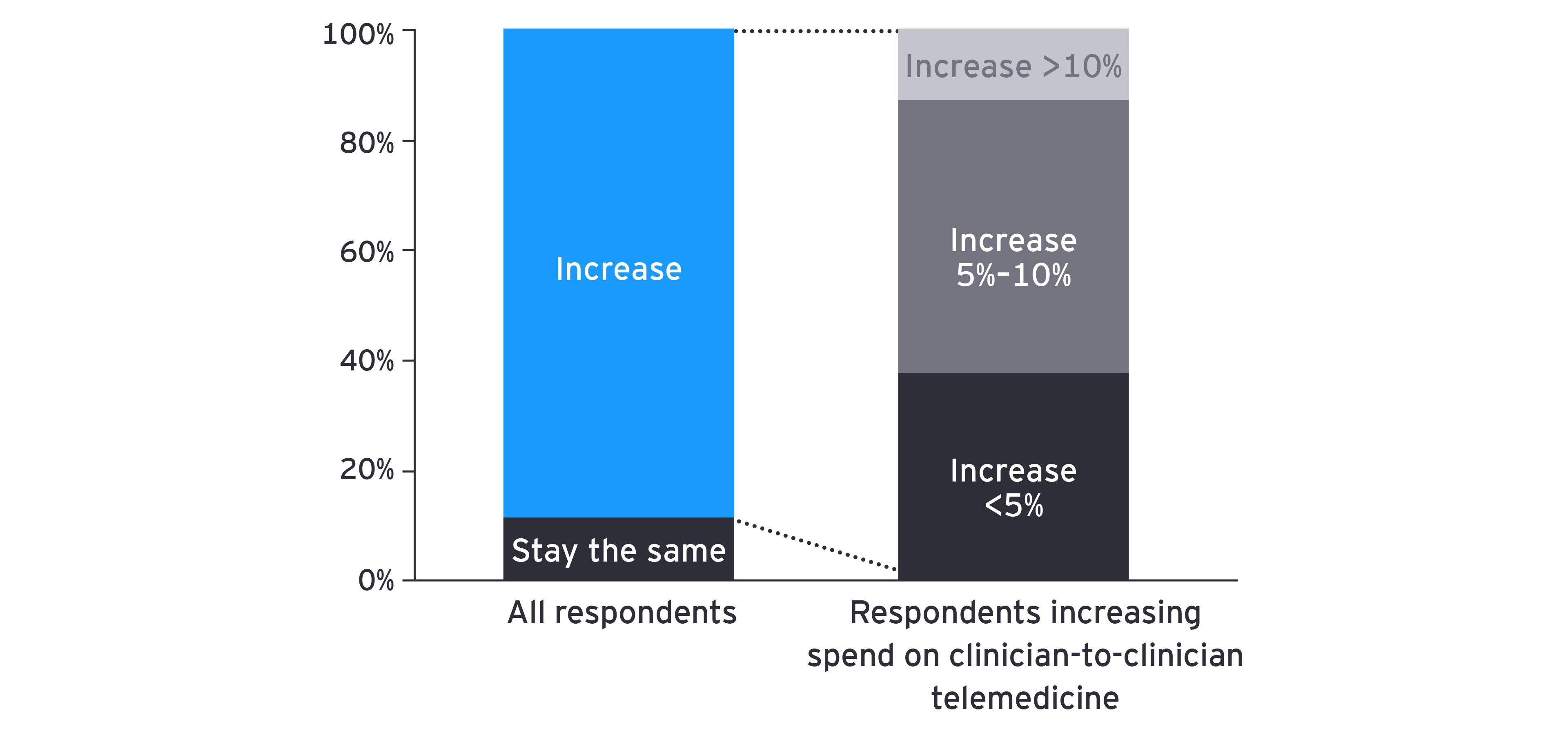 Chart: bars depicting increased spending