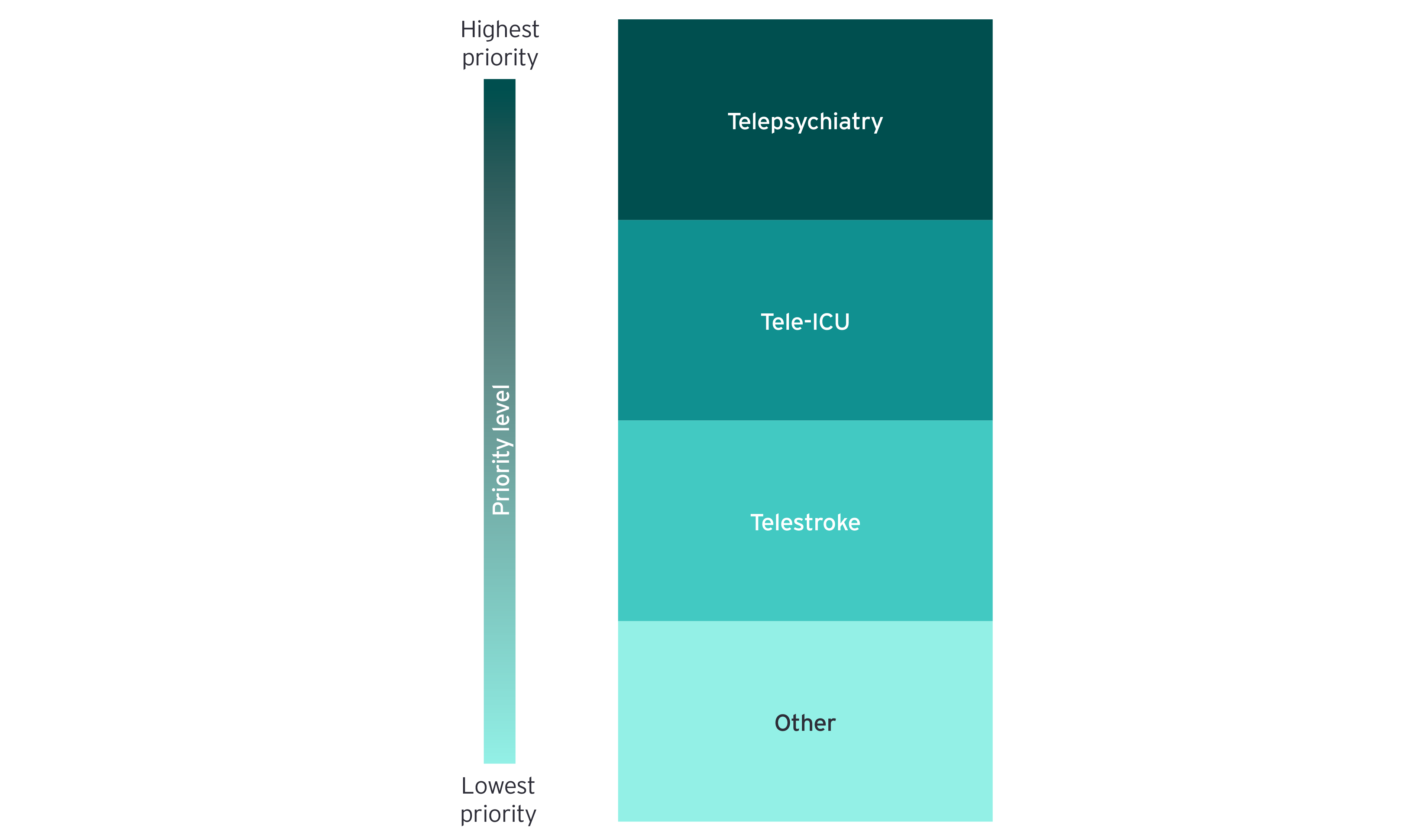 Chart: highest priority to lowest - Telepsychiatry, Tele-ICU, Telestroke and Other