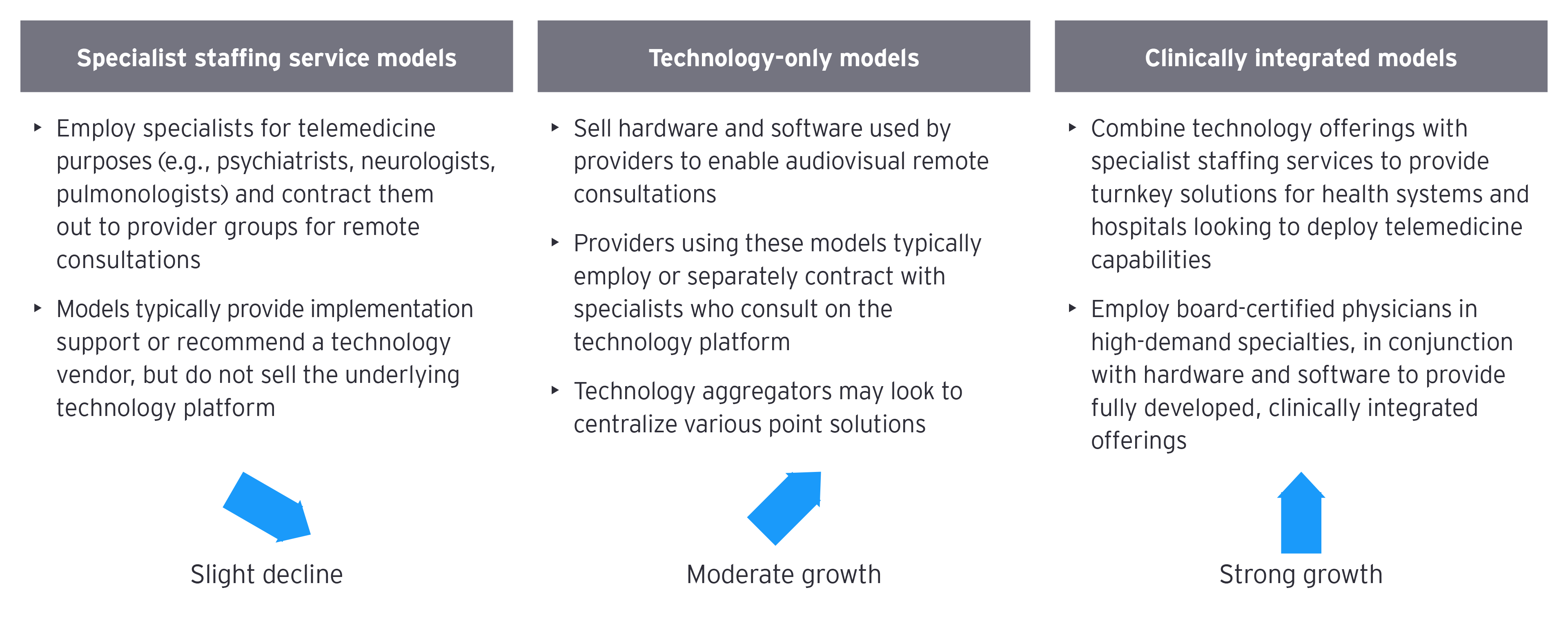 Chart: specialist staffing service models, technology-only models and clinically integrated models