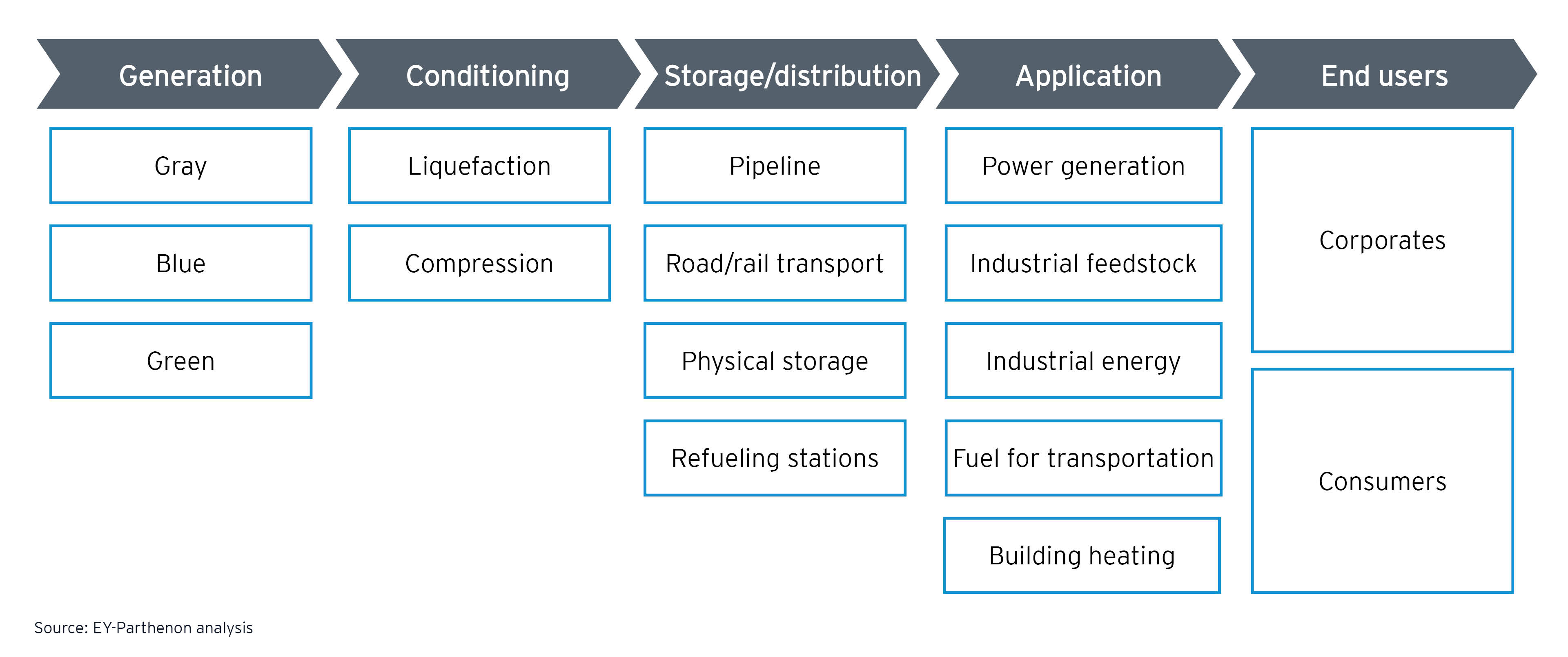 Figure 1: Overview of hydrogen value chain