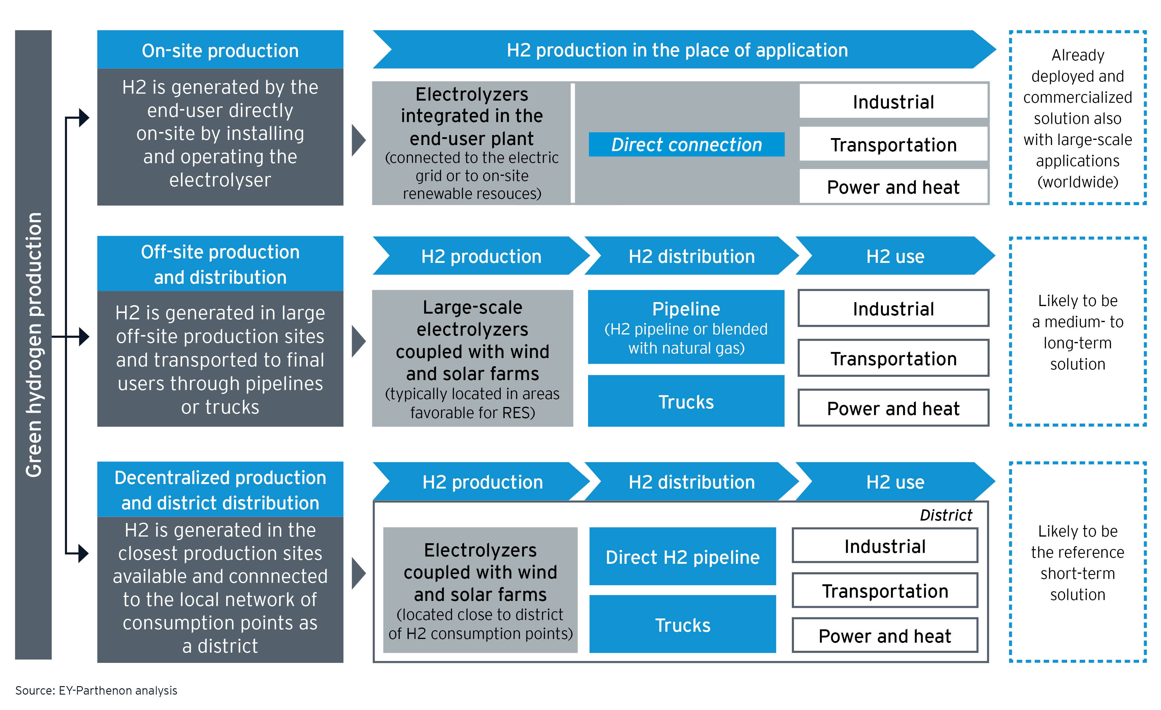 Figure 3: Green hydrogen generation – three supply chain models available