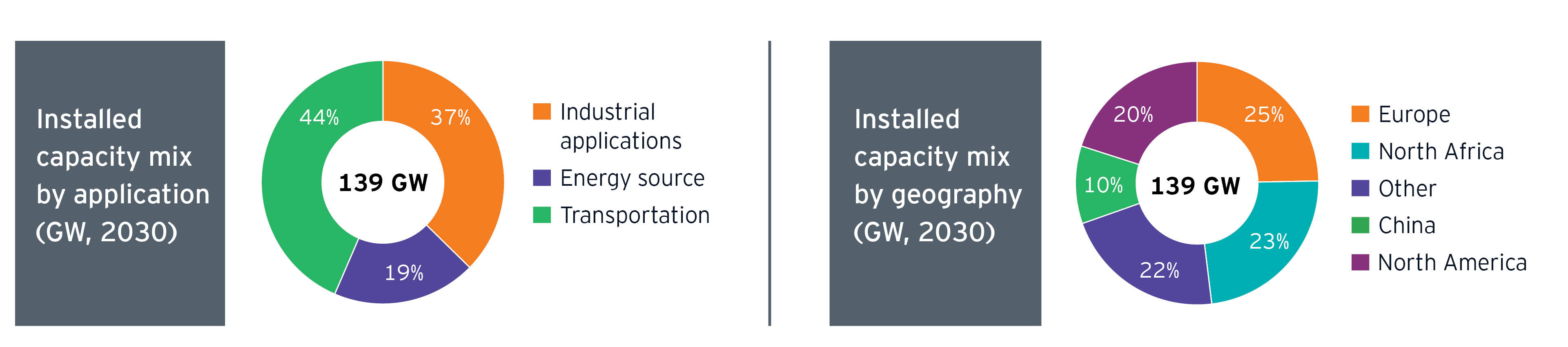 Figure 6: Hydrogen estimated installed capacity 2030 by application and geography