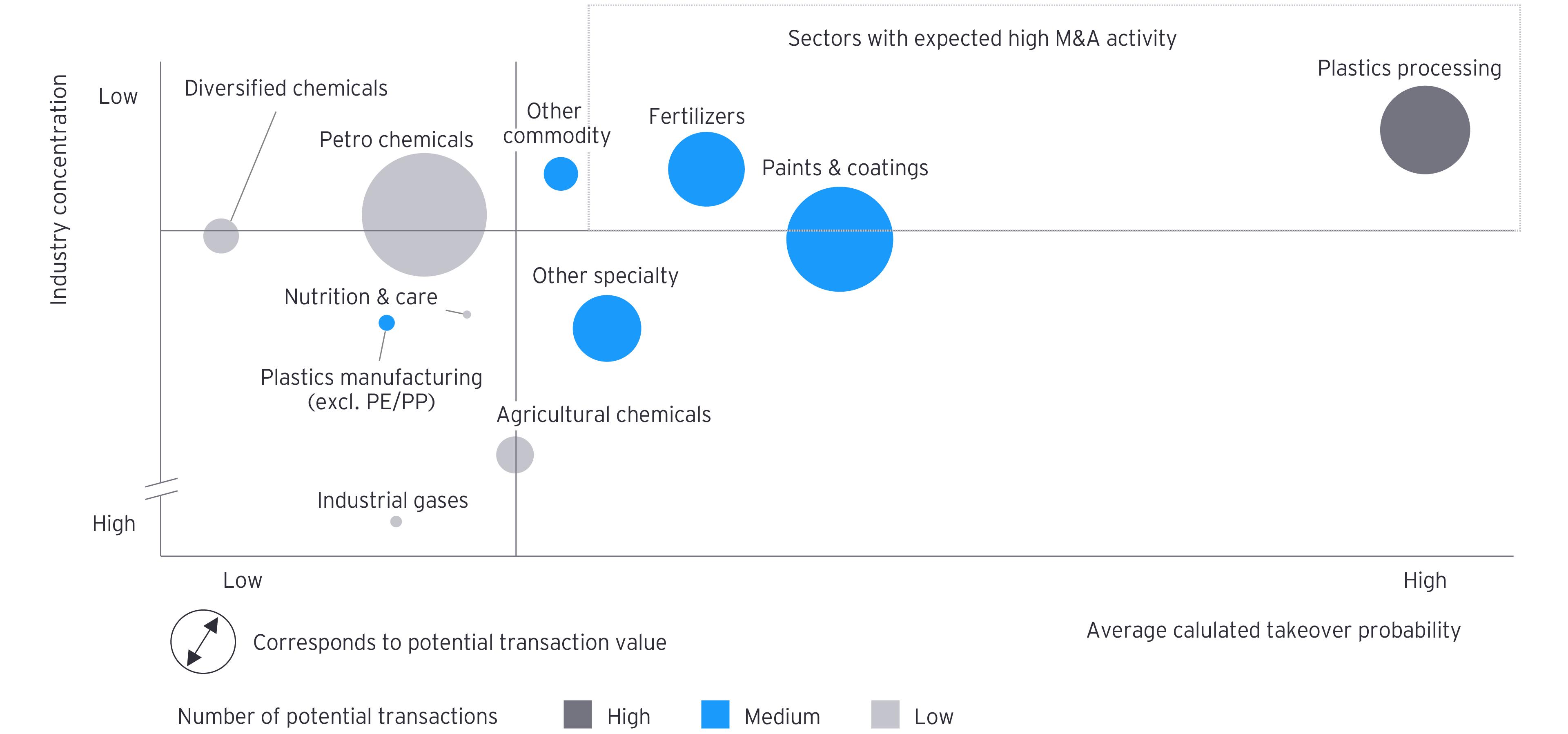 Figure 3: Average calculated takeover probability for 2020 and degree of industry concentration of all chemical companies with sales exceeding US$100m by subsector