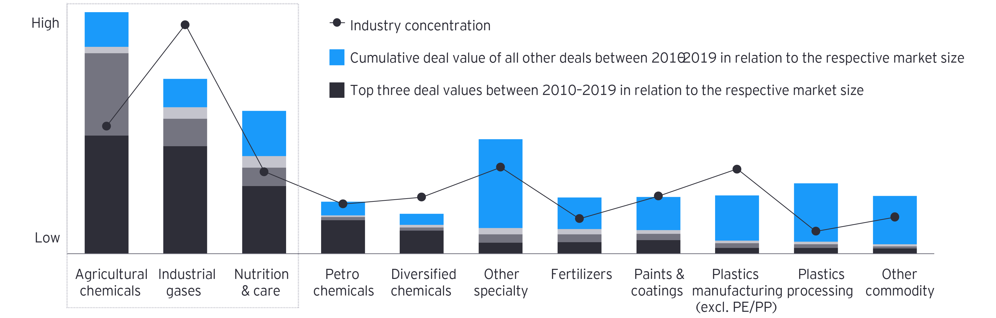 Figure 4: M&A activity in relation to the respective market size and industry concentration by subsector, 2010–19
