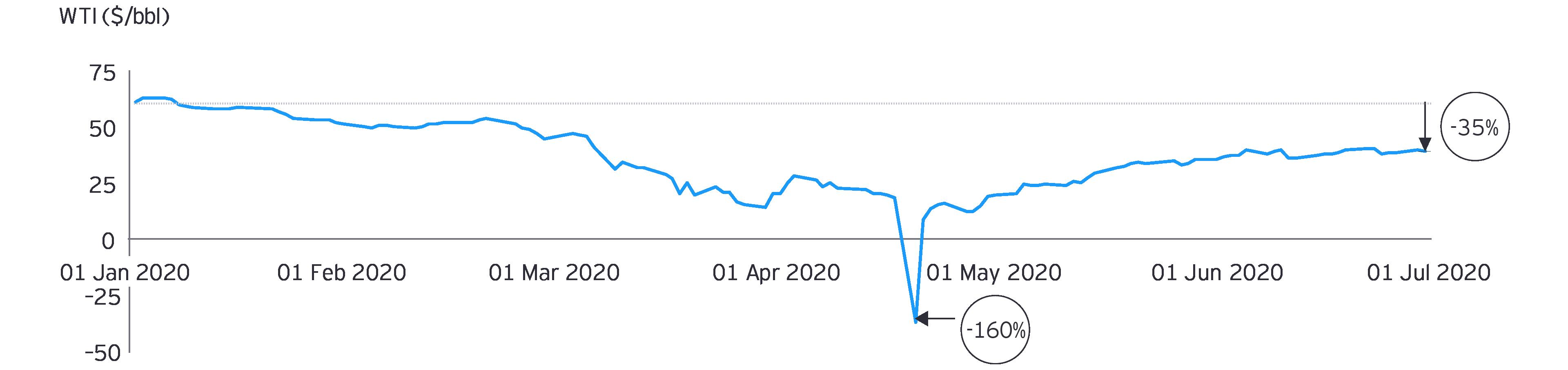 Figure 6: Crude oil price in US$ per bbl