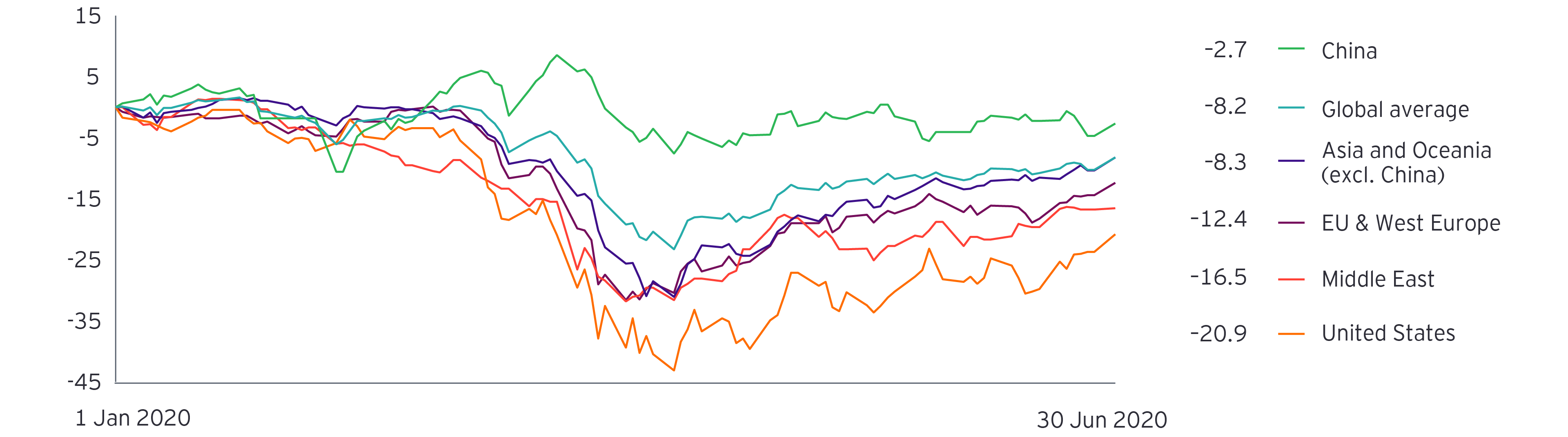Figure 8: Development of market capitalization as an average of the 700 largest public chemical companies per region, change in percentage compared to 2 January 2020