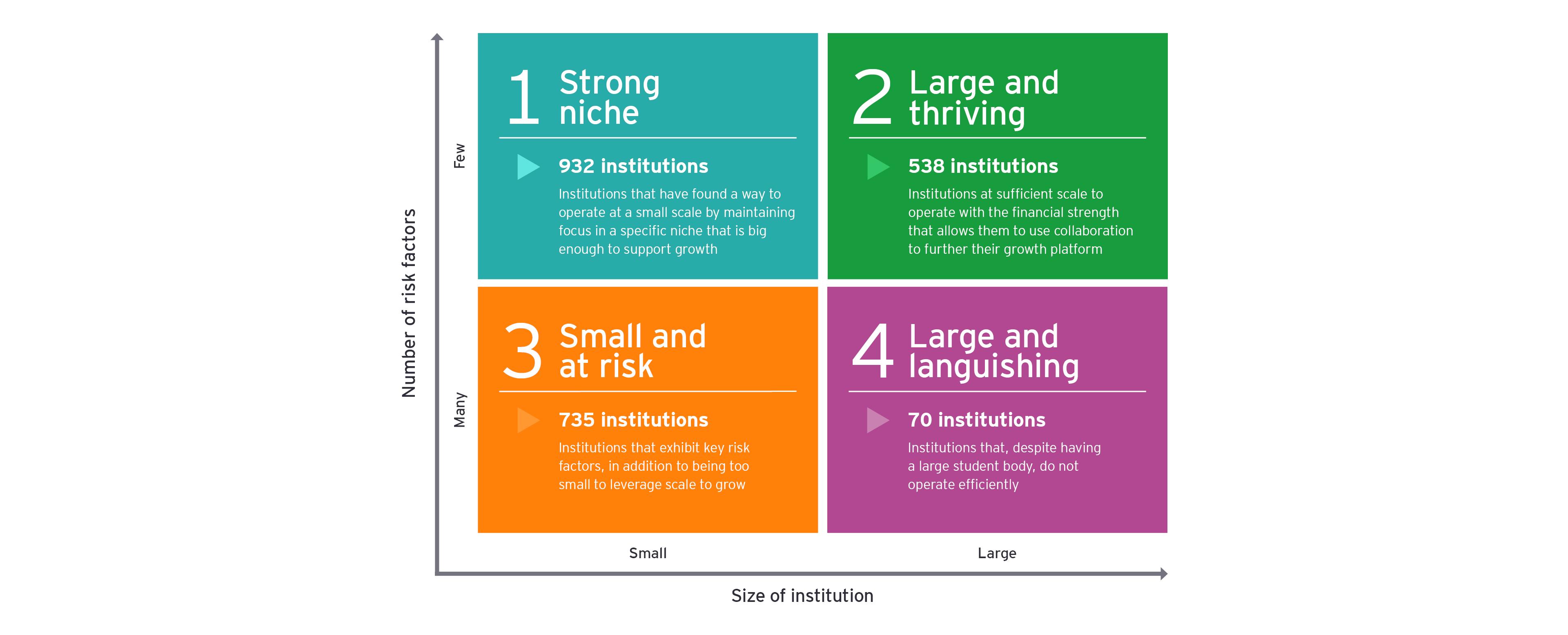 Four categories diagram