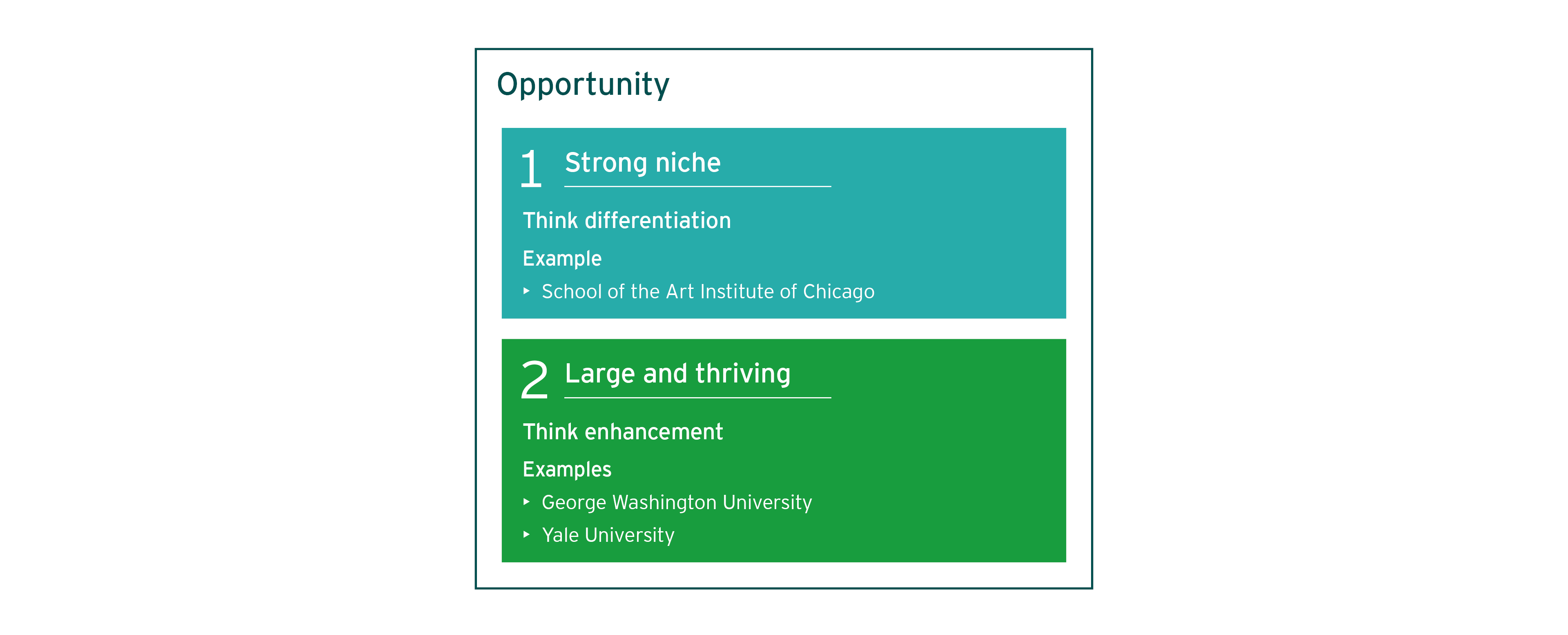 Opportunity diagram