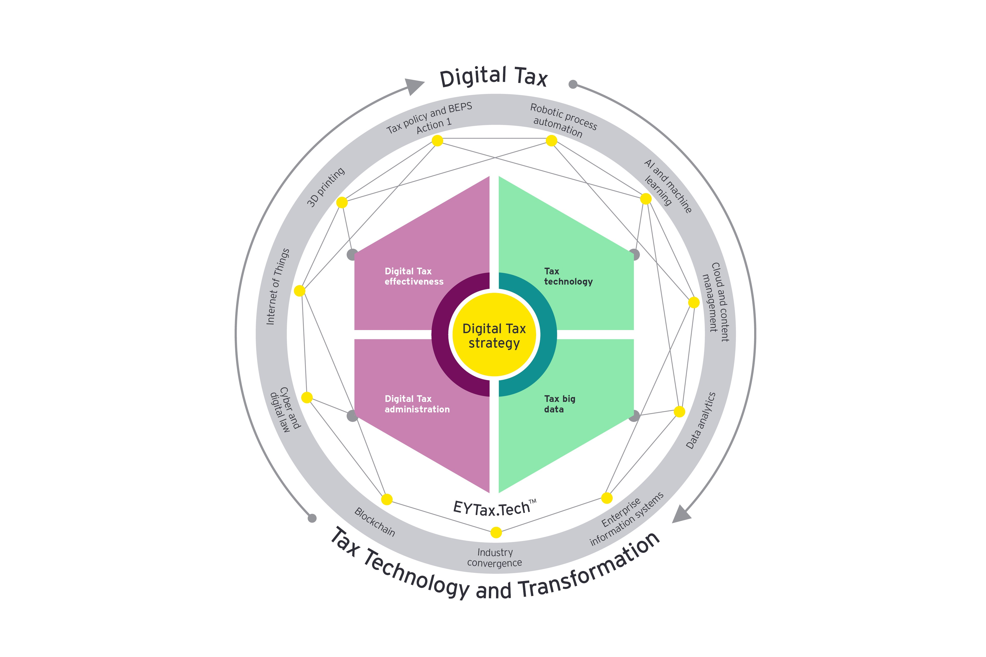 Graphic: digital tax wheel
