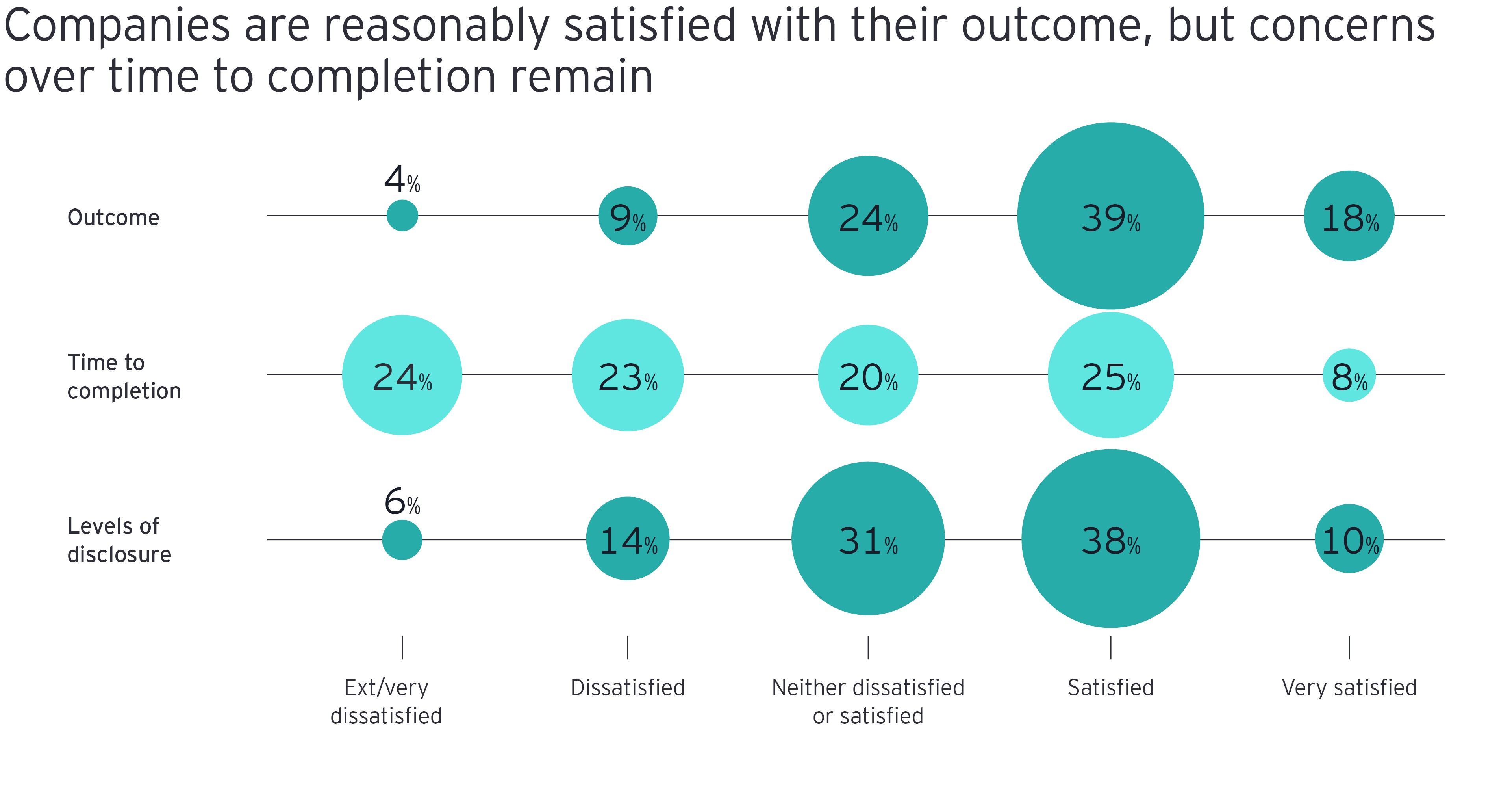 Companies are reasonably satisfied with their outcome