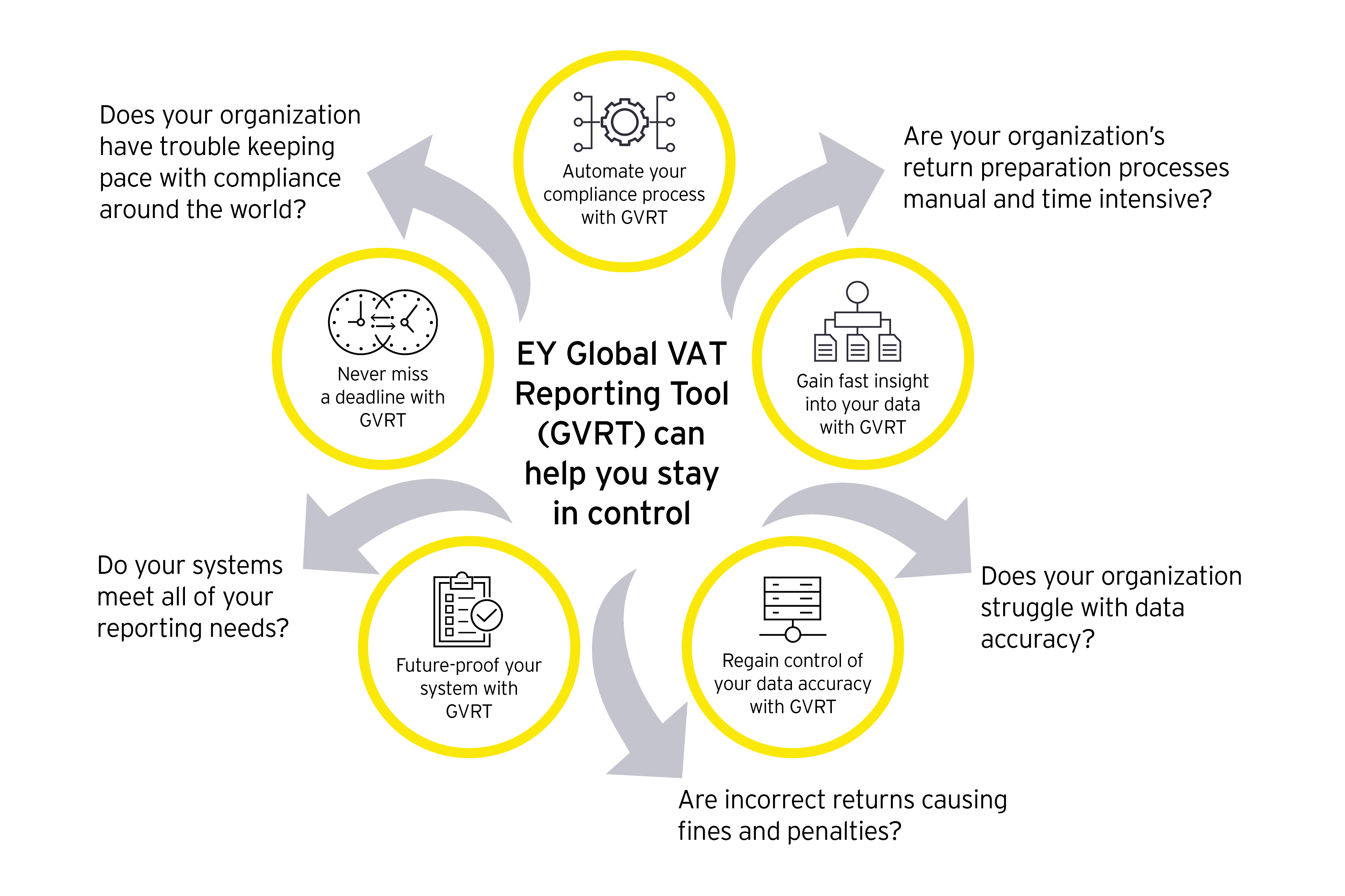 EY Global VAT Reporting Tool