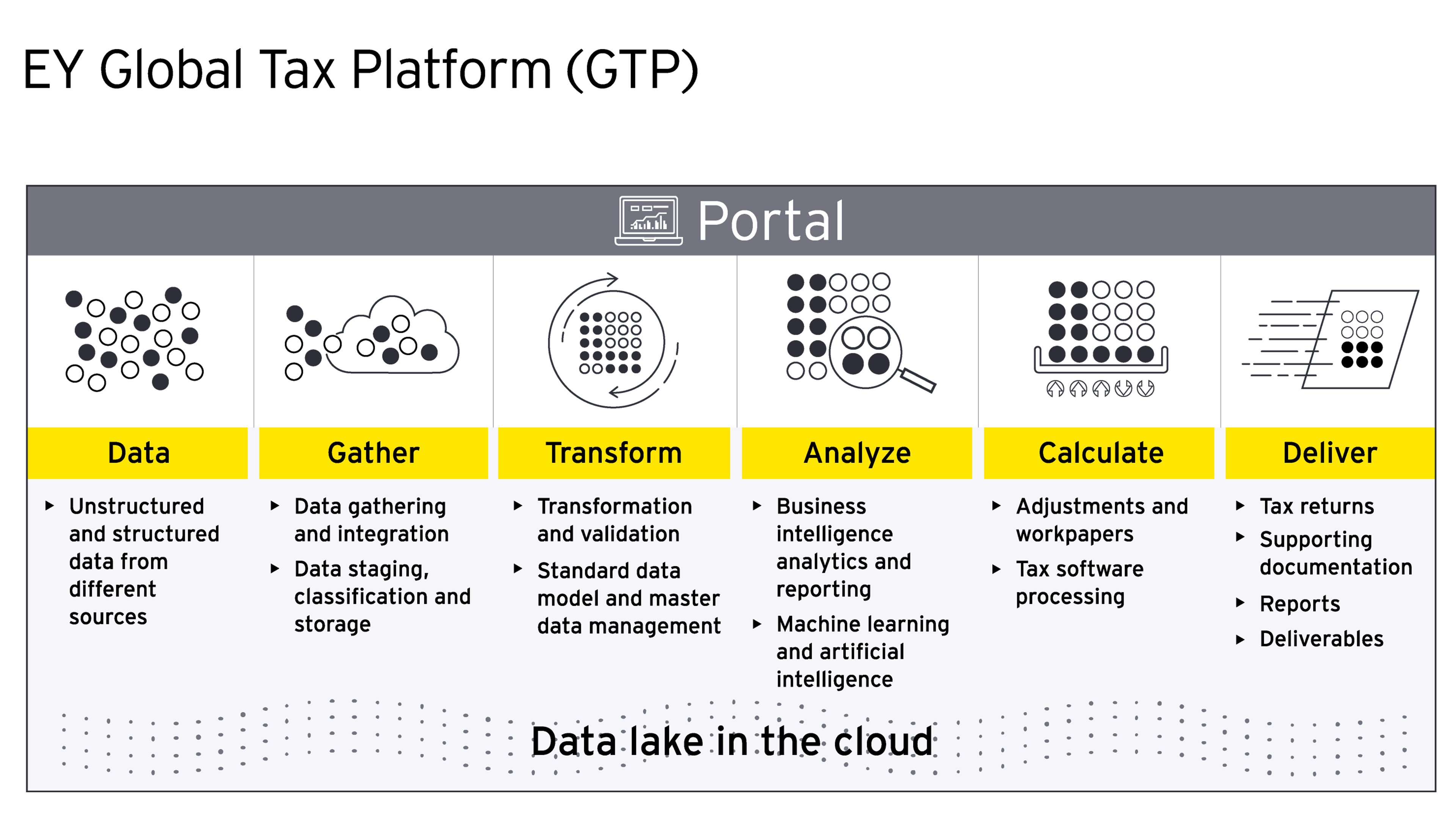EY Gloal Tax Platform