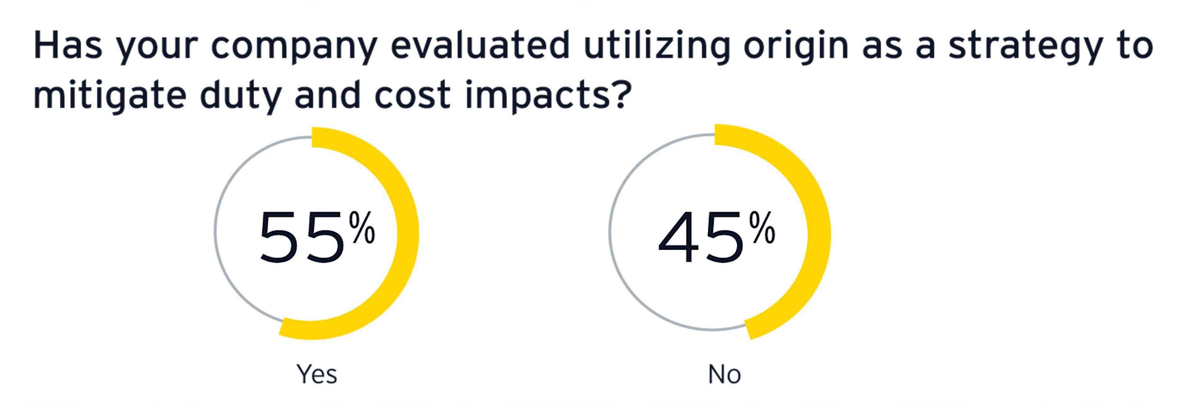Graphiques des impacts sur les coûts