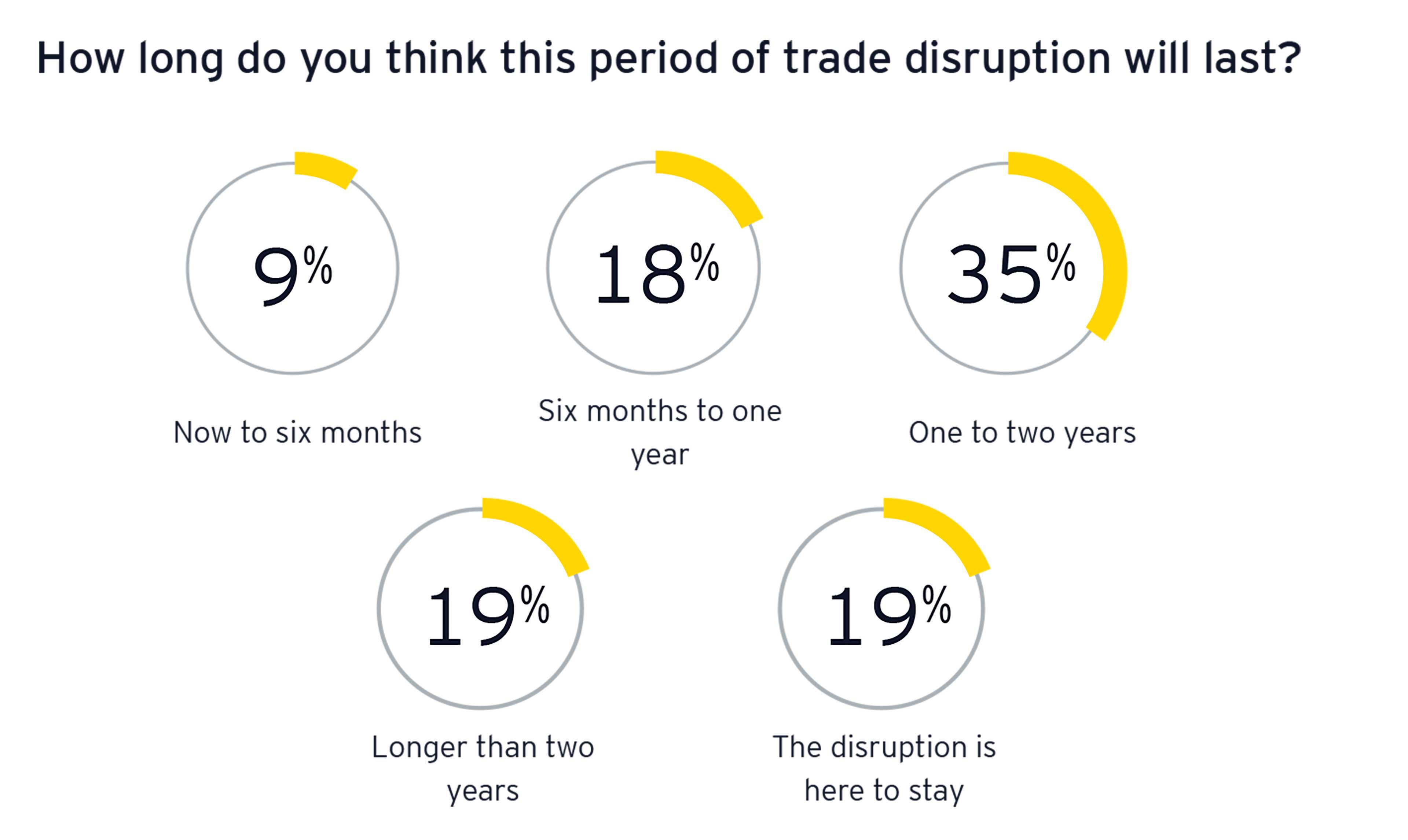 Tableau de la période de perturbation des échanges