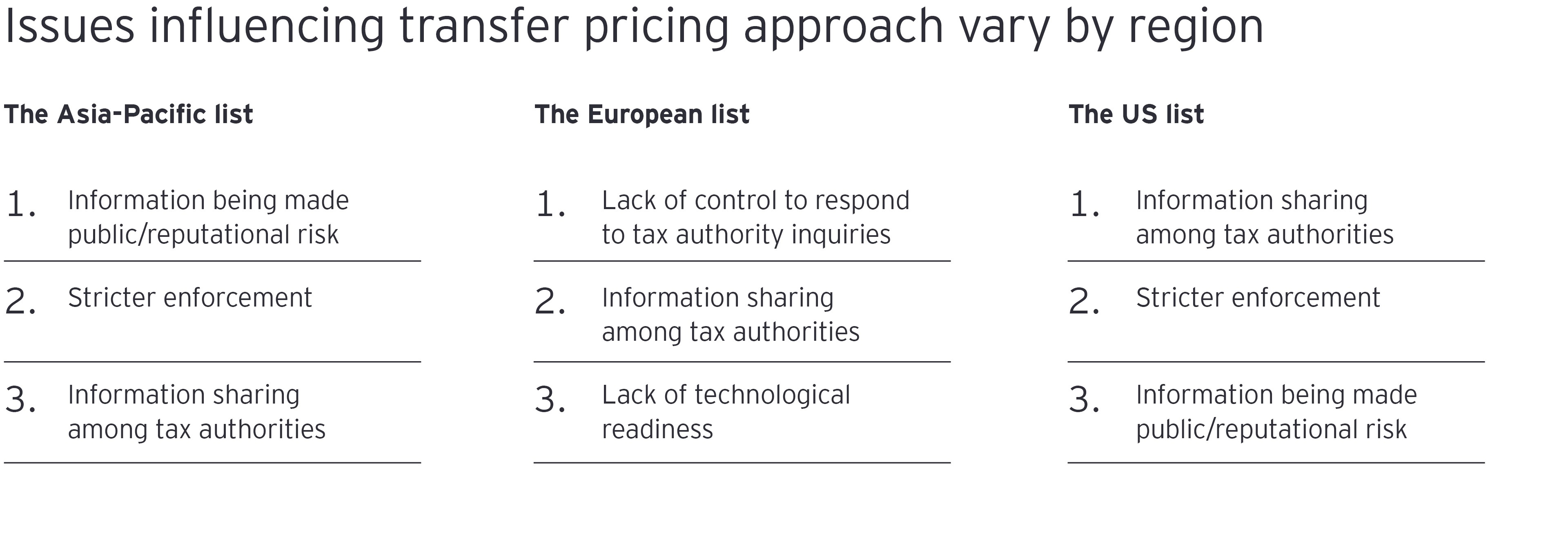 Issues influencing transfer pricing approach vary by region