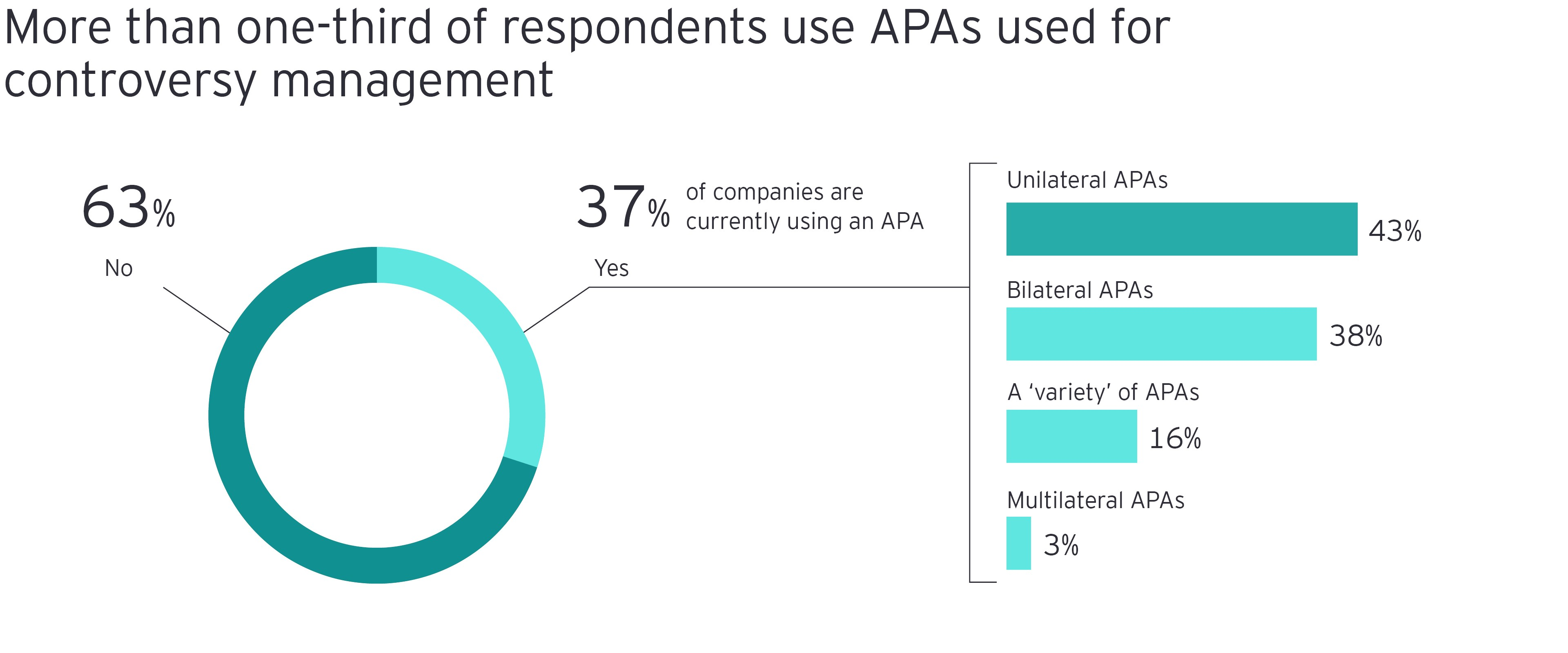More than one-third of respondents use APAs used for controversy management