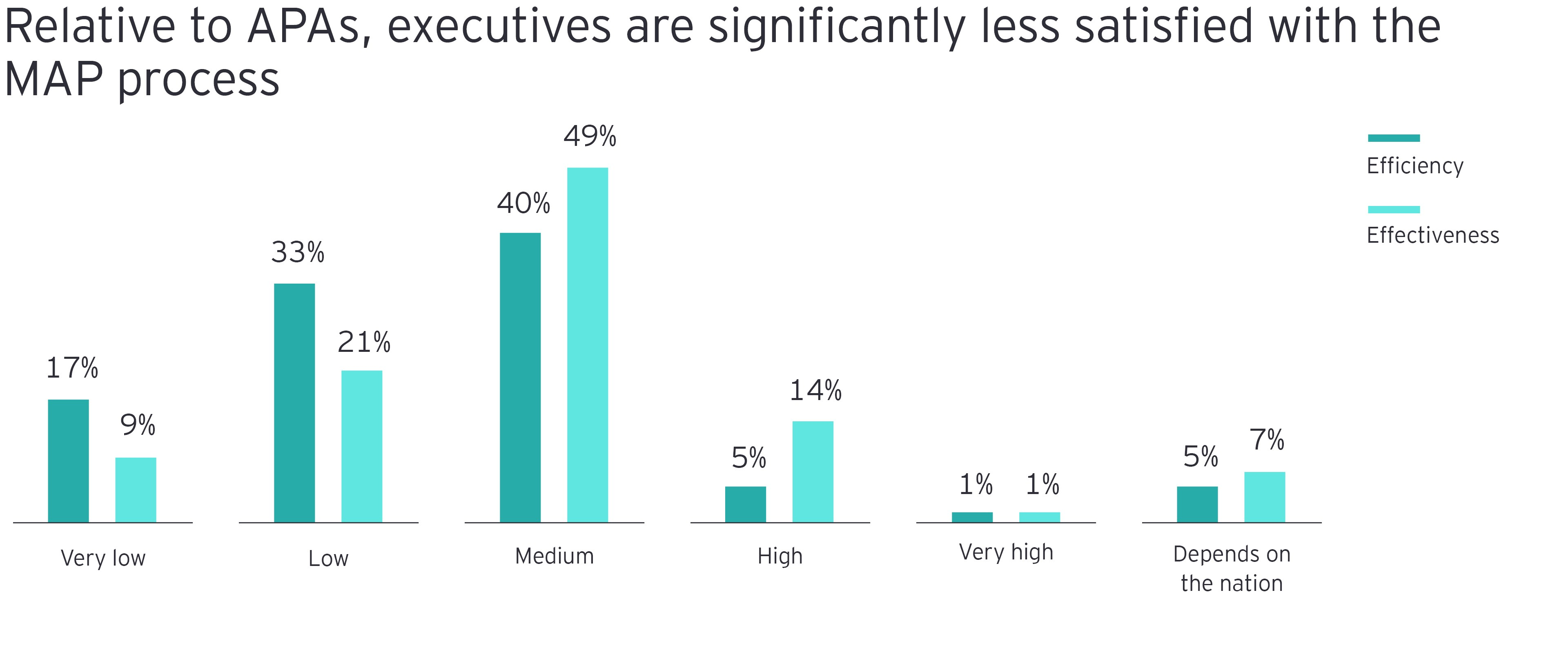 Relative to APAs, executives are significantly less satisfied with the MAP process