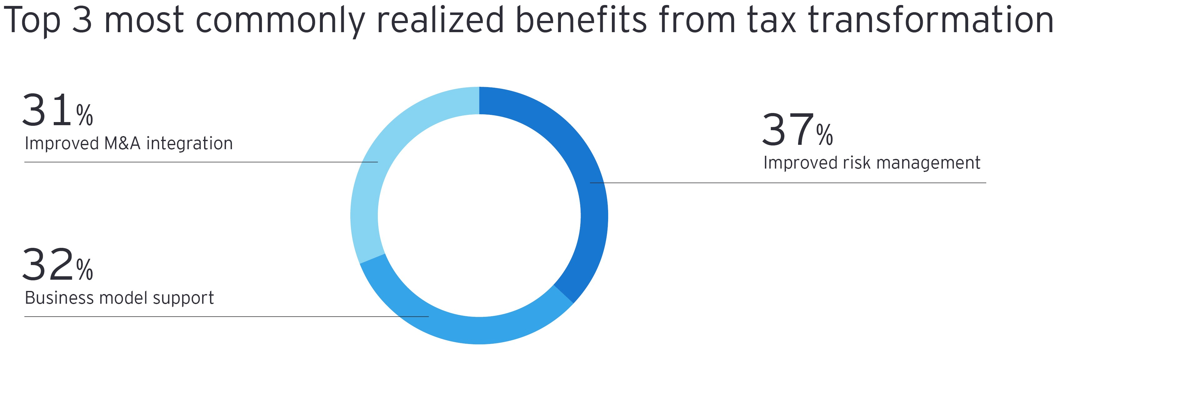 Top 3 most commonly realized benefits from tax transformation